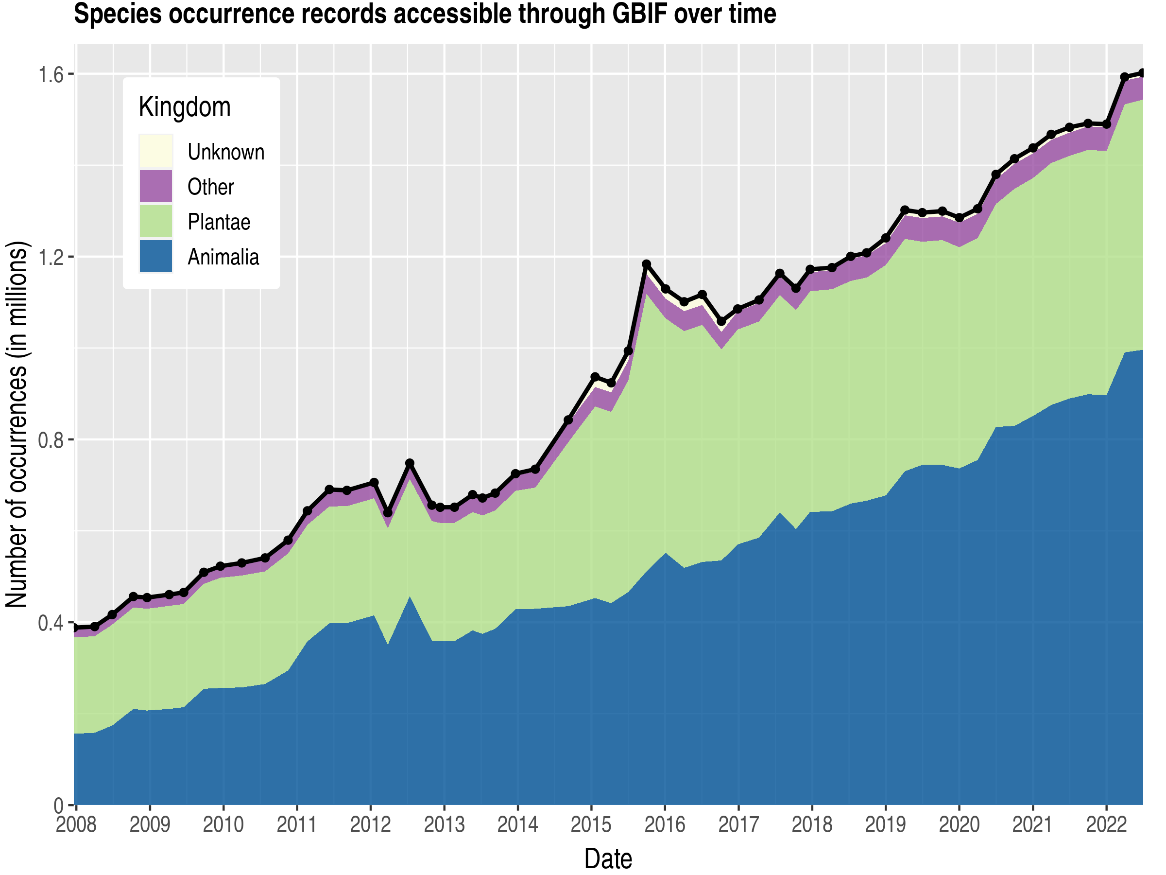 Data trend of records by kingdom about Papua New Guinea