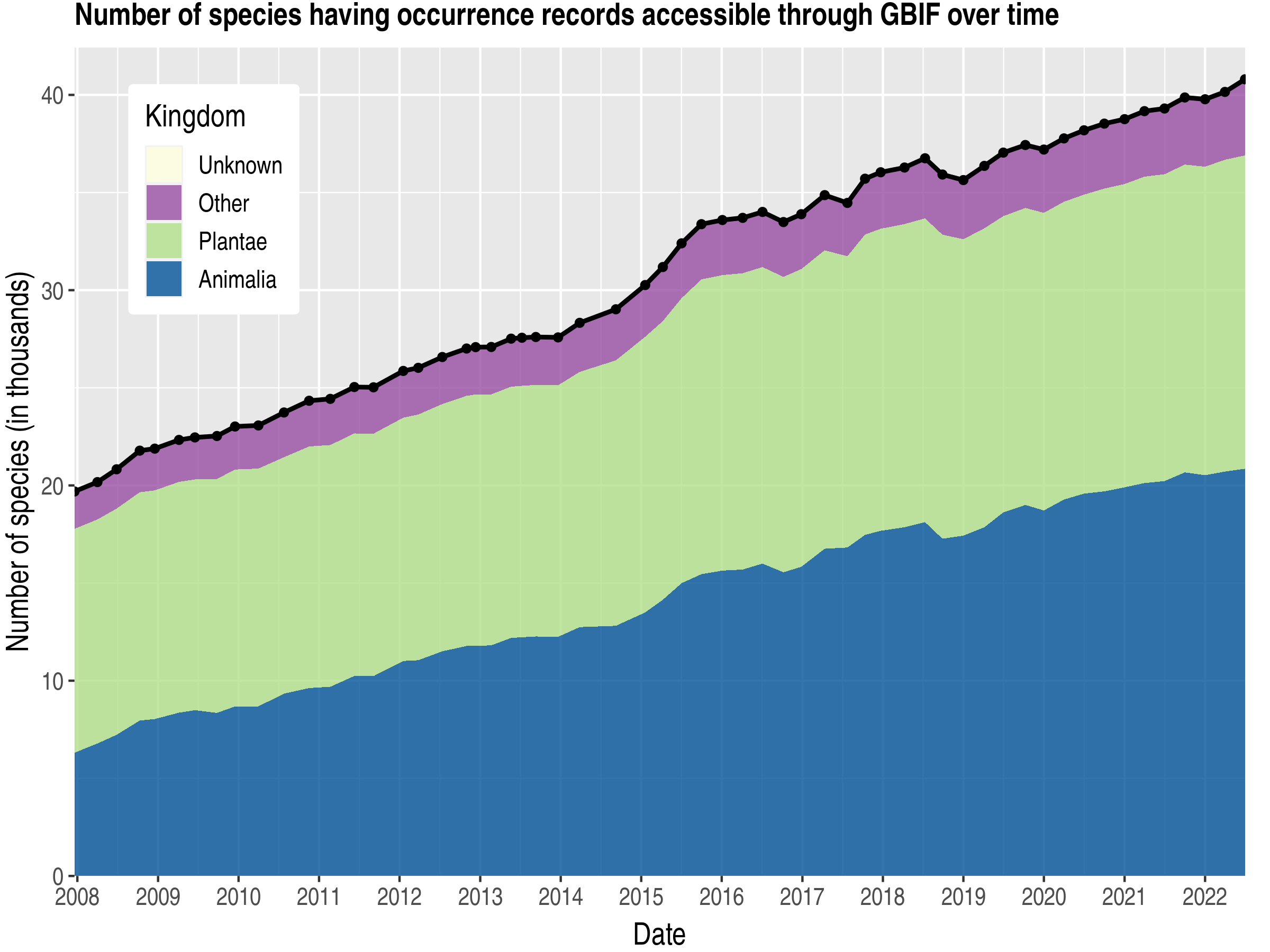 Data trend of species count by kingdom about Papua New Guinea
