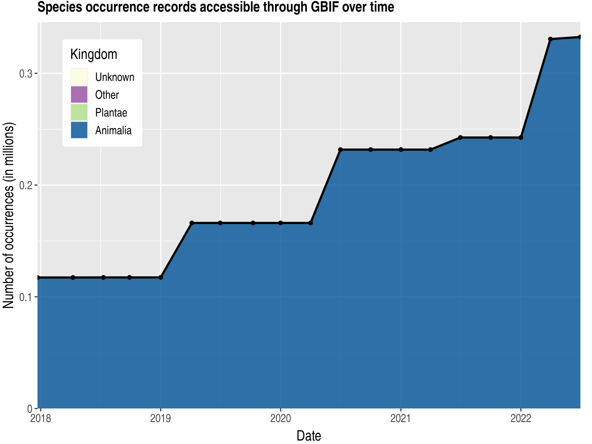 Data trend of records by kingdom published by Papua New Guinea