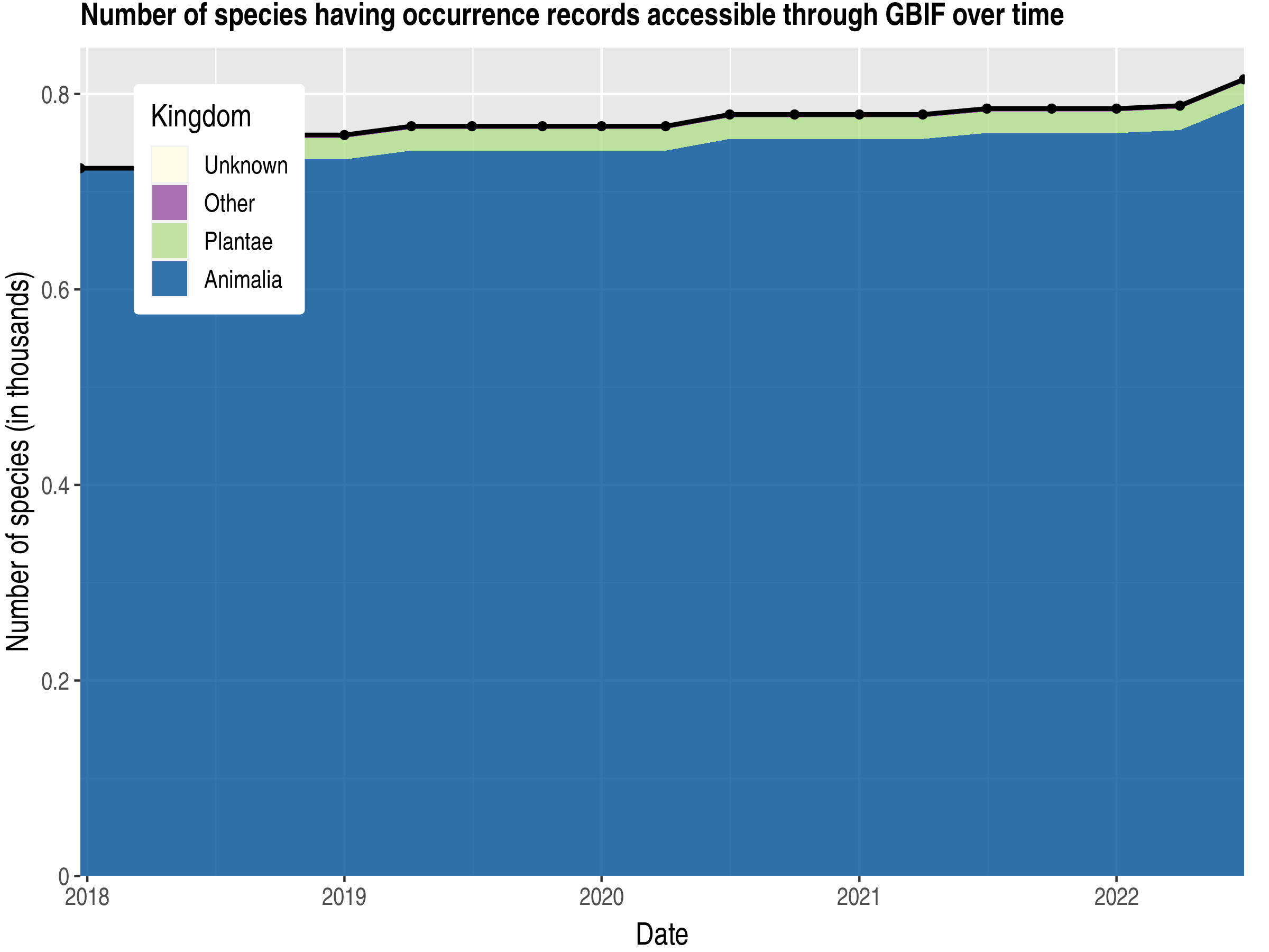 Data trend of species count by kingdom published Papua New Guinea