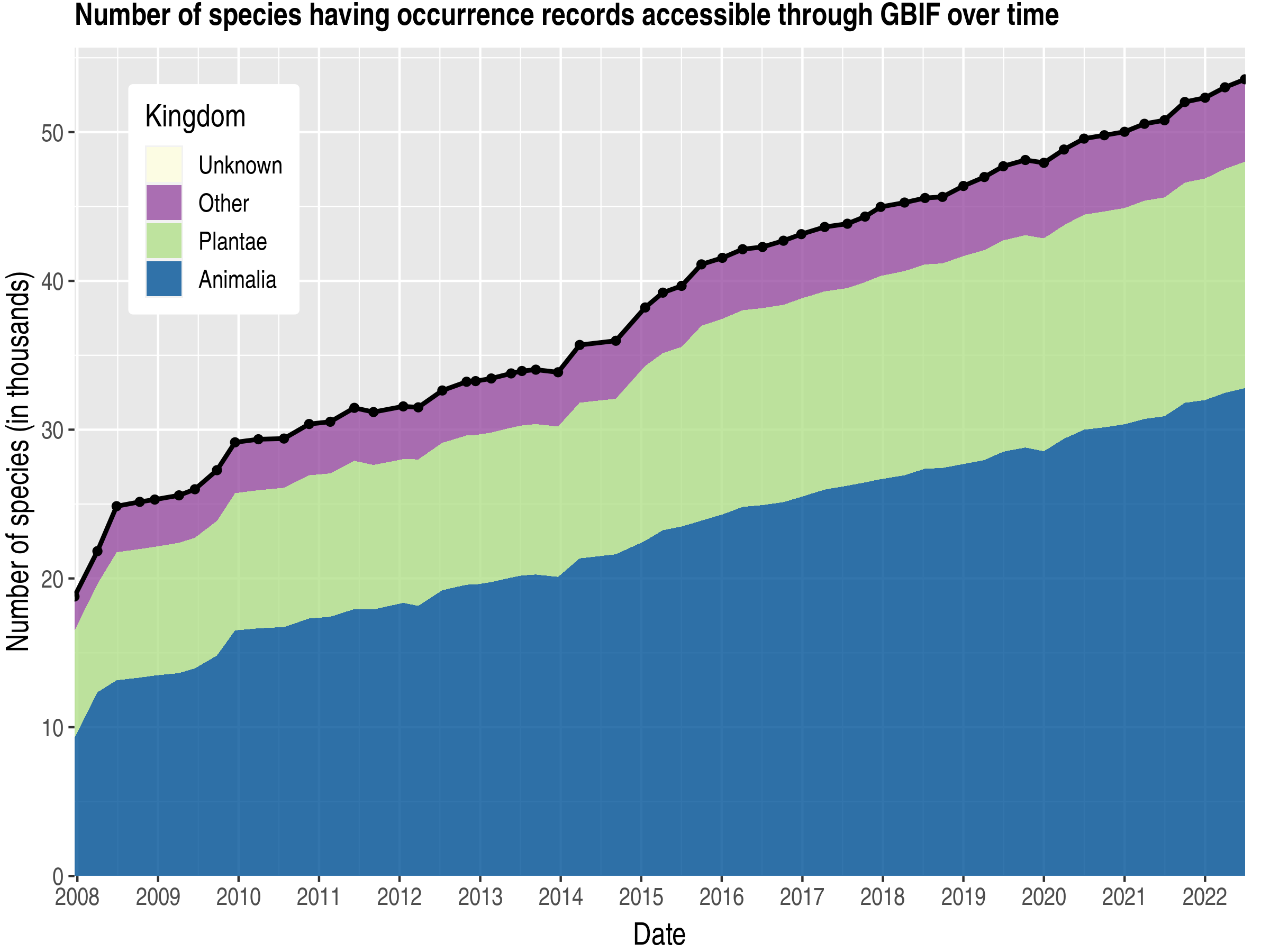 Data trend of species count by kingdom about Philippines
