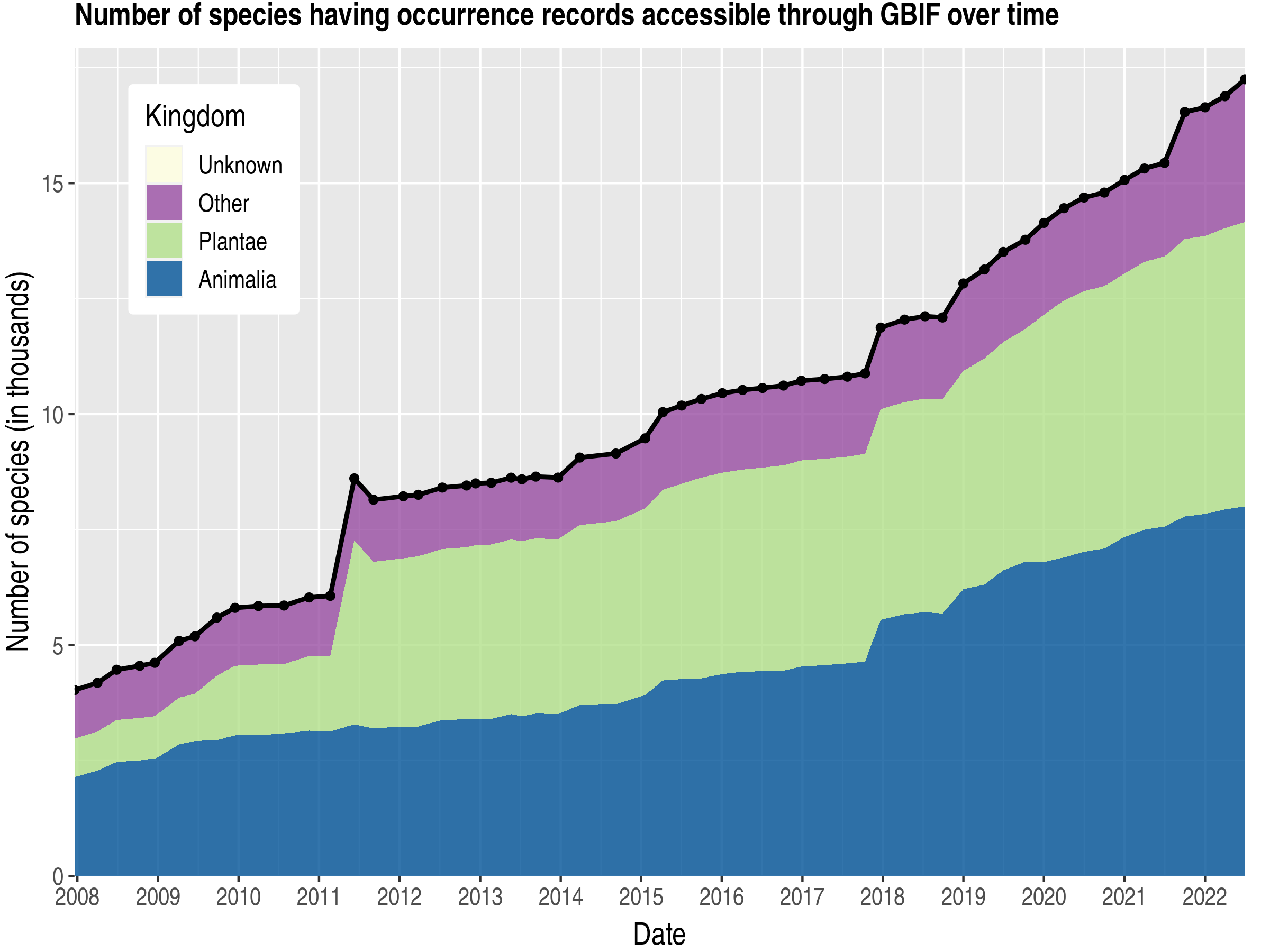 Data trend of species count by kingdom about Pakistan