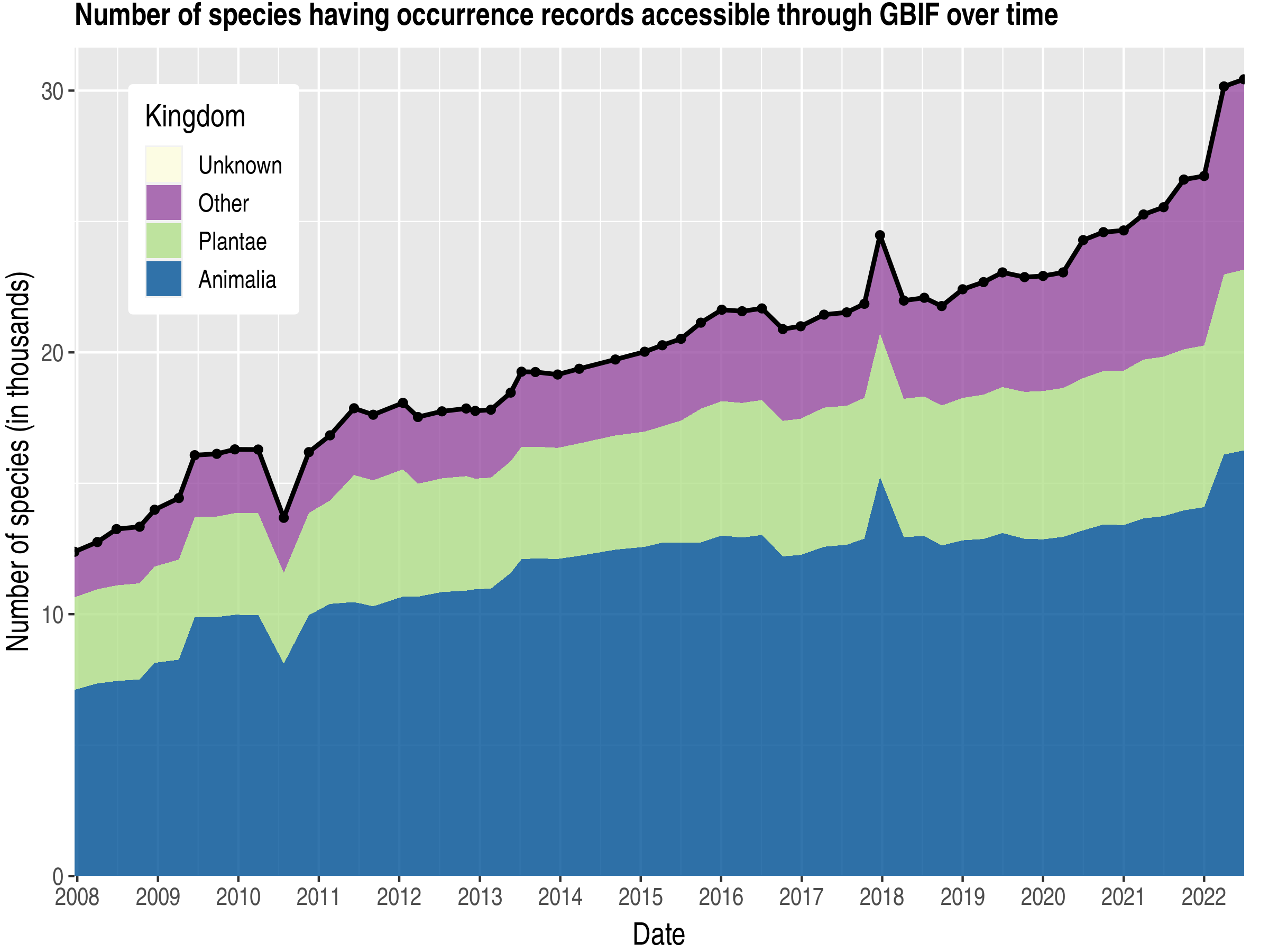 Data trend of species count by kingdom about Poland