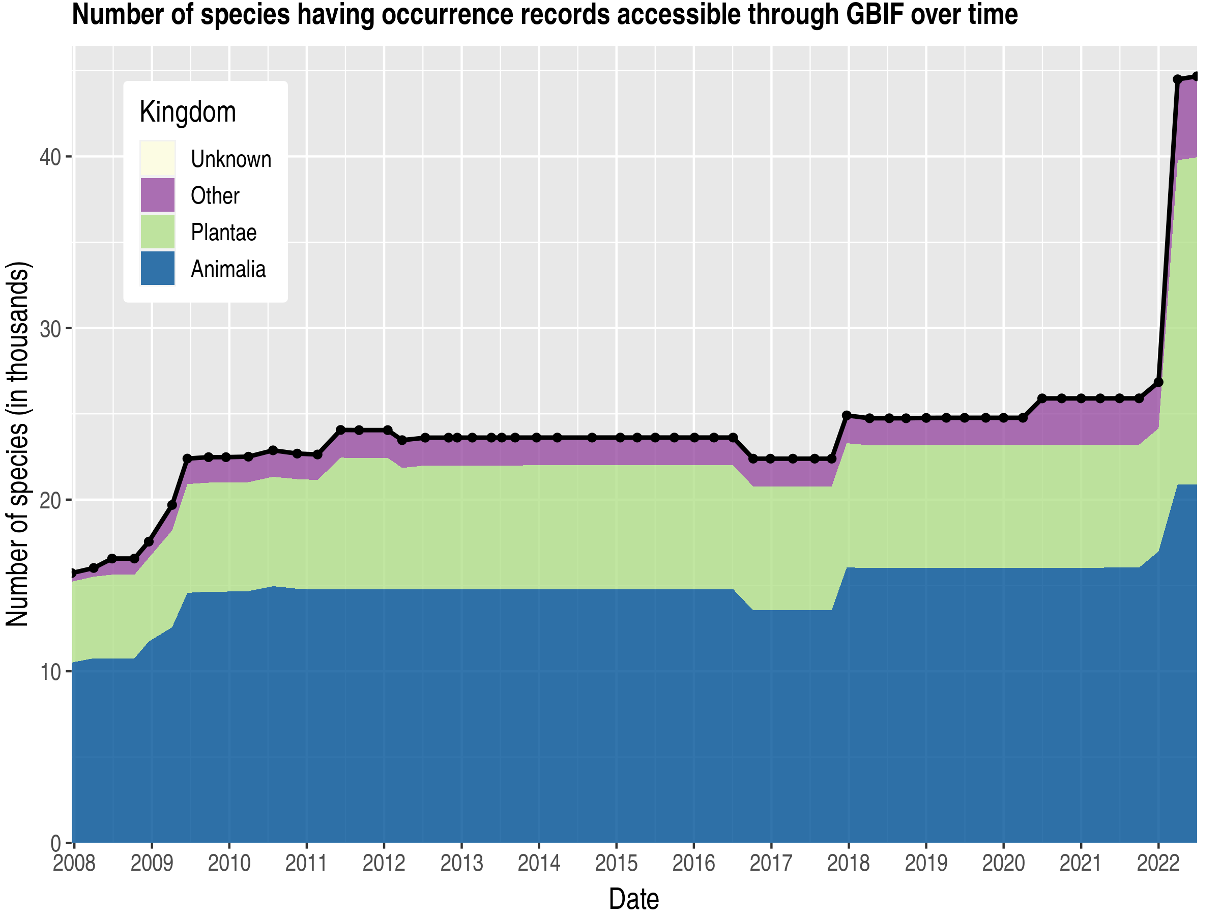 Data trend of species count by kingdom published Poland