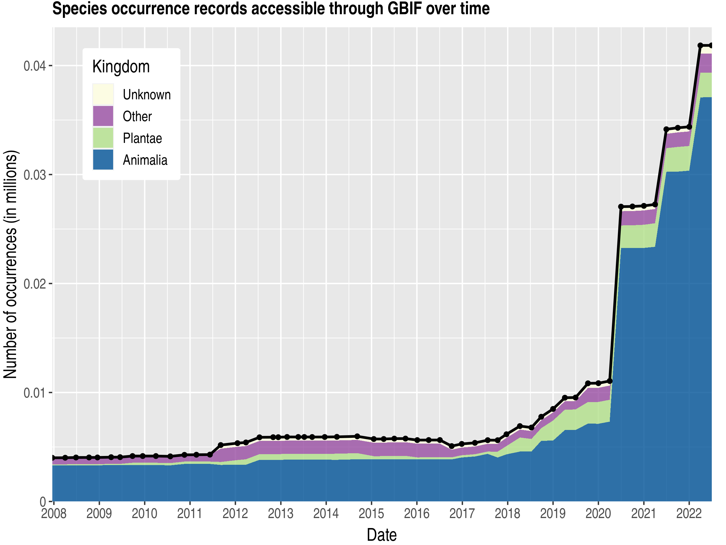 Data trend of records by kingdom about Saint Pierre and Miquelon