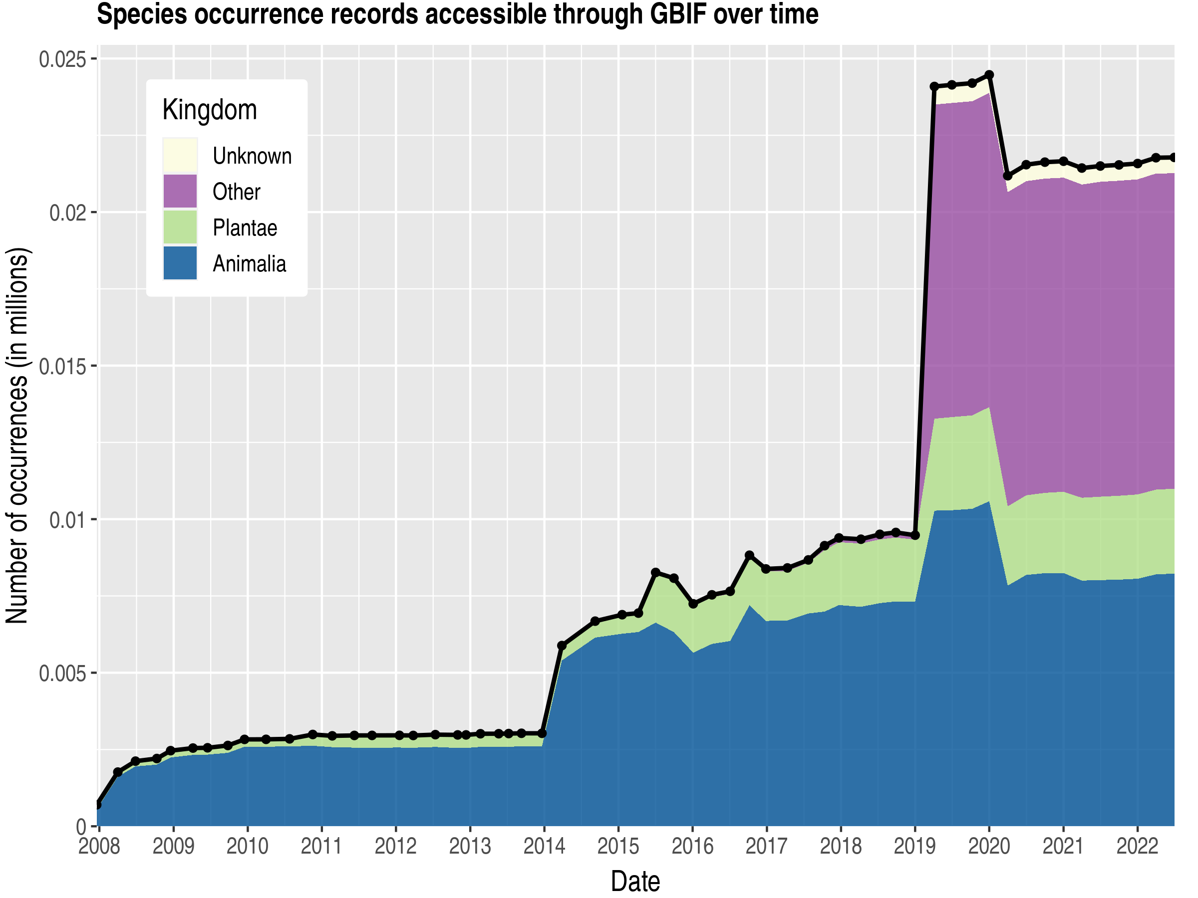 Data trend of records by kingdom about Pitcairn