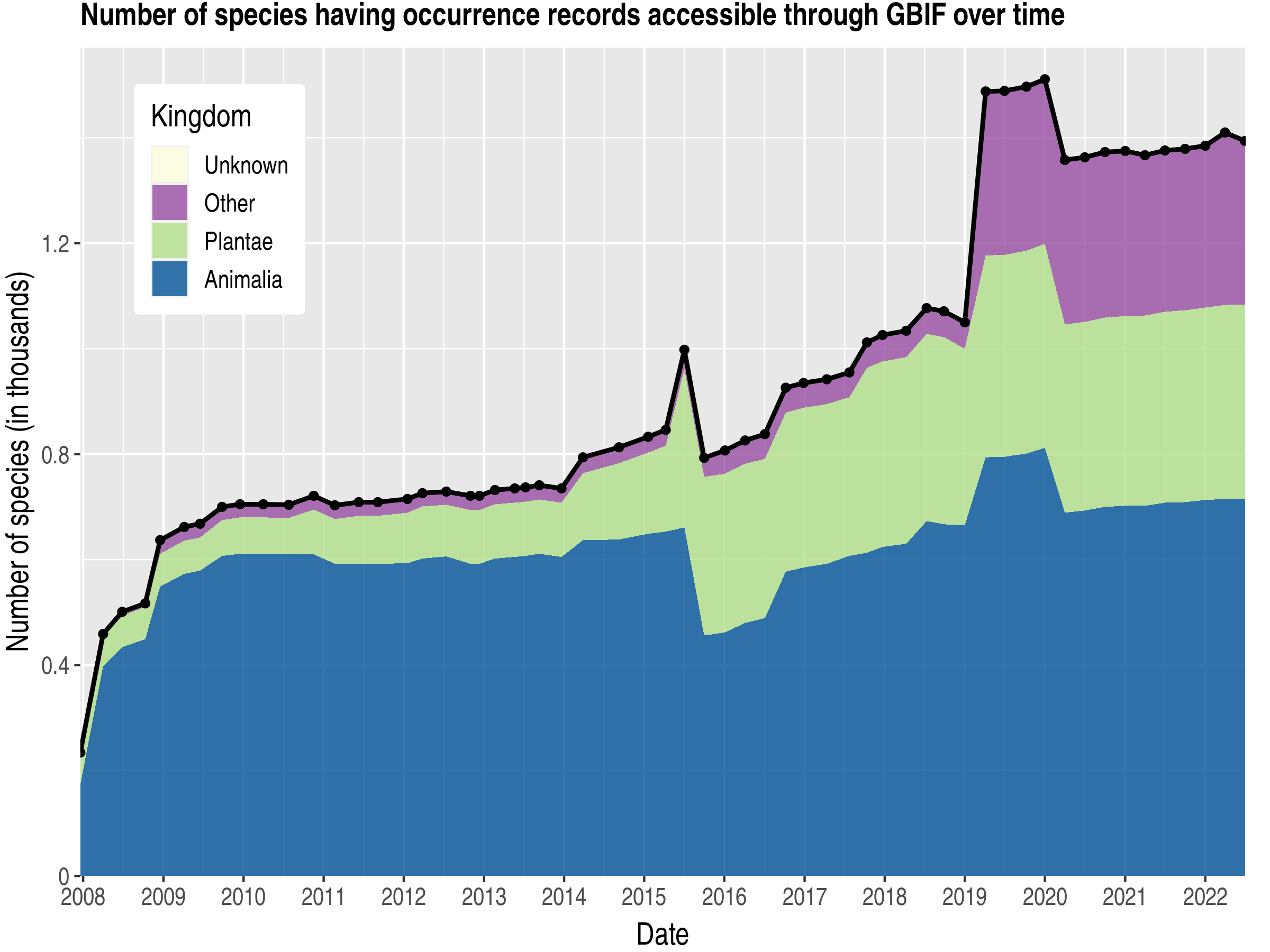 Data trend of species count by kingdom about Pitcairn