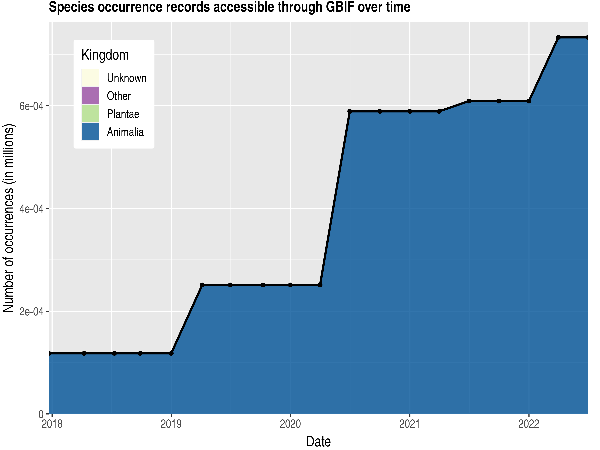 Data trend of records by kingdom published by Pitcairn