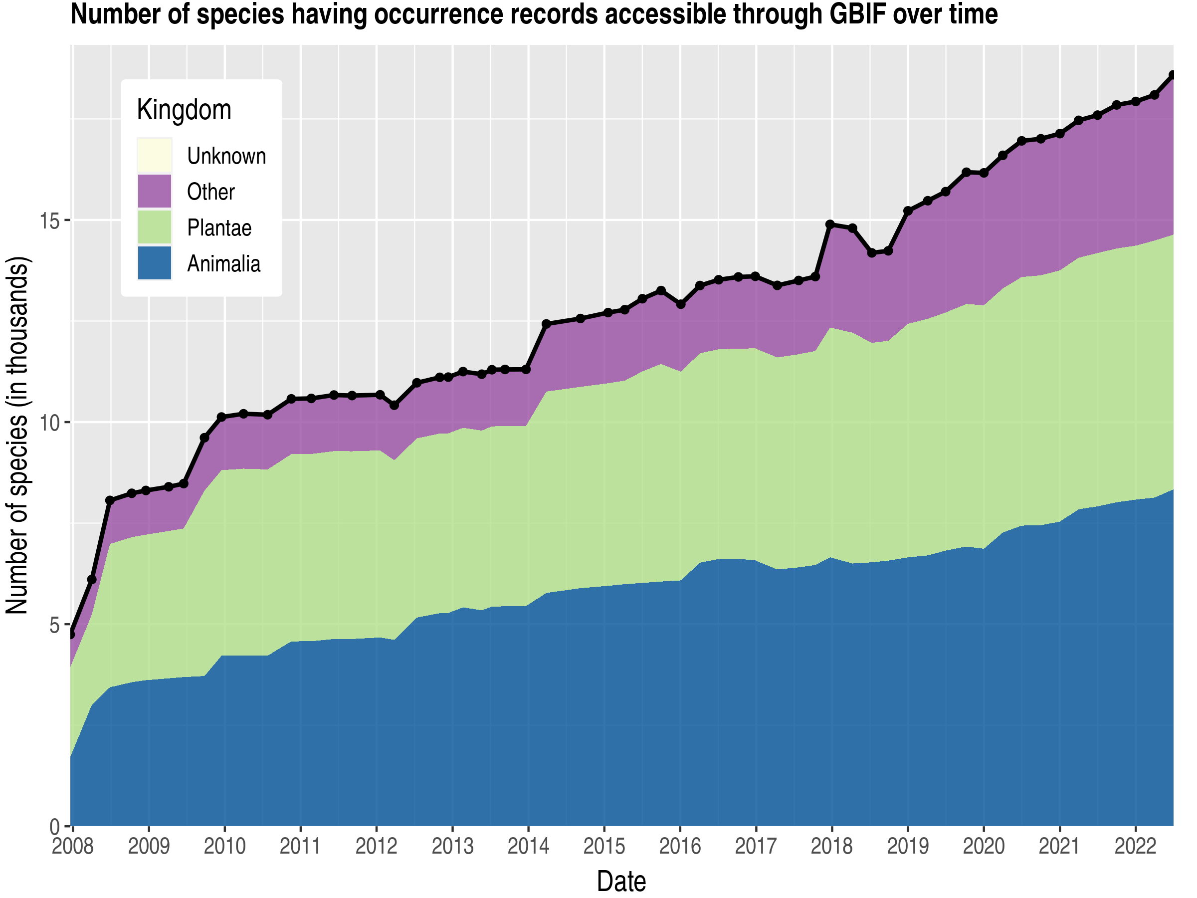 Data trend of species count by kingdom about Puerto Rico