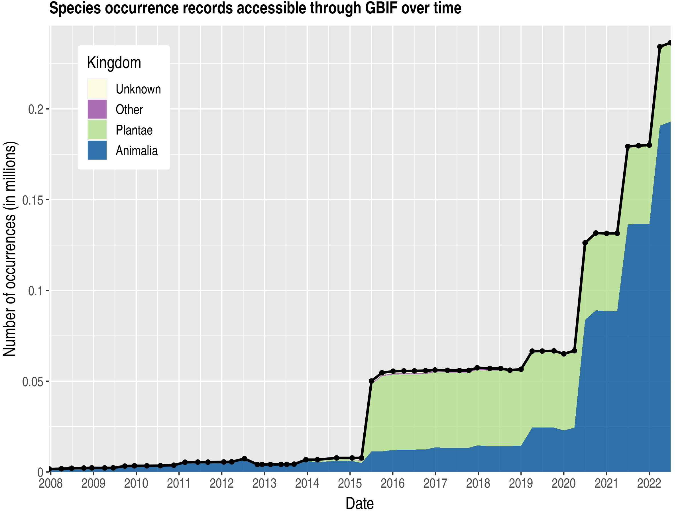 Data trend of records by kingdom about Palestine, State Of