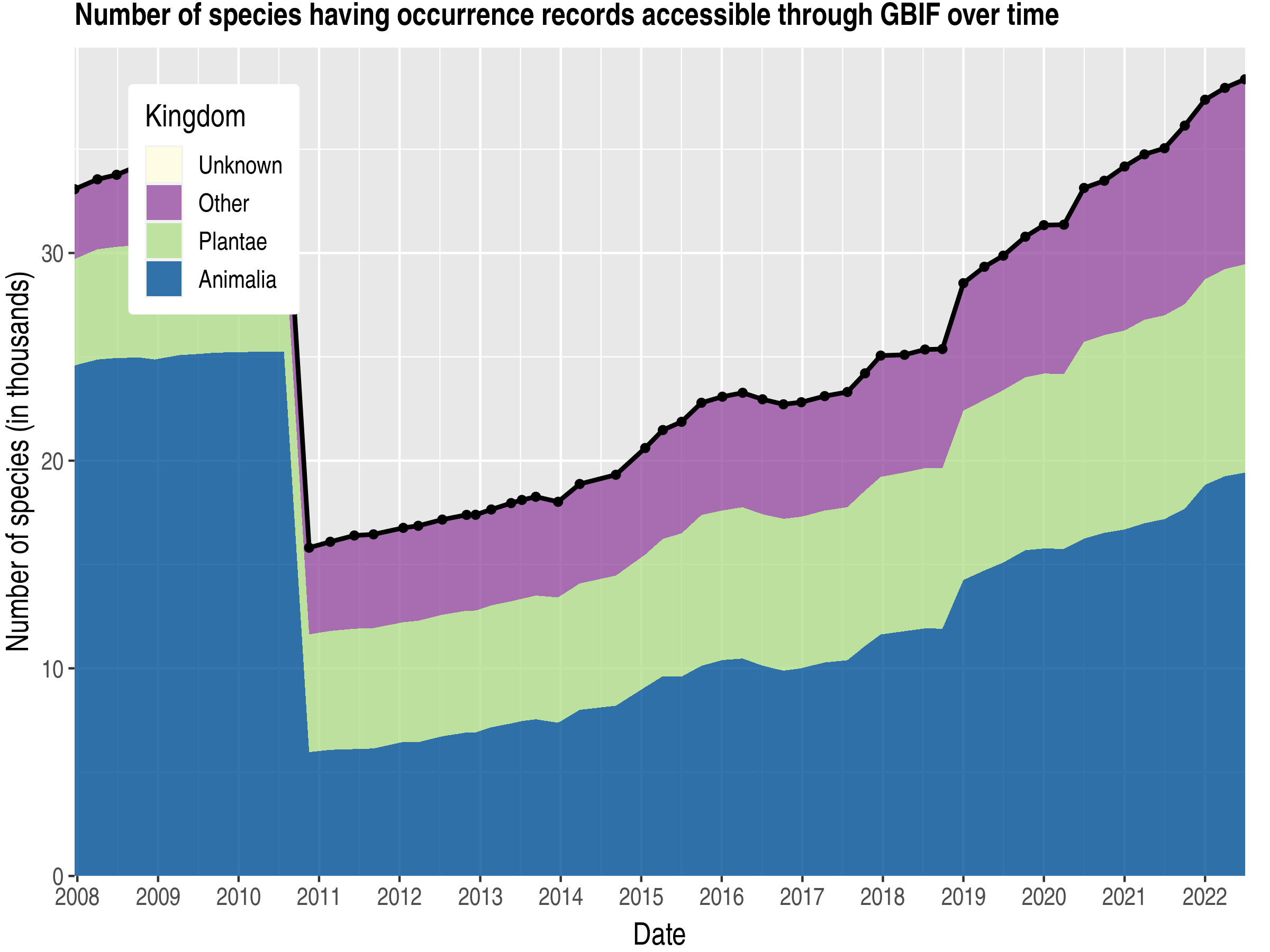 Data trend of species count by kingdom about Portugal