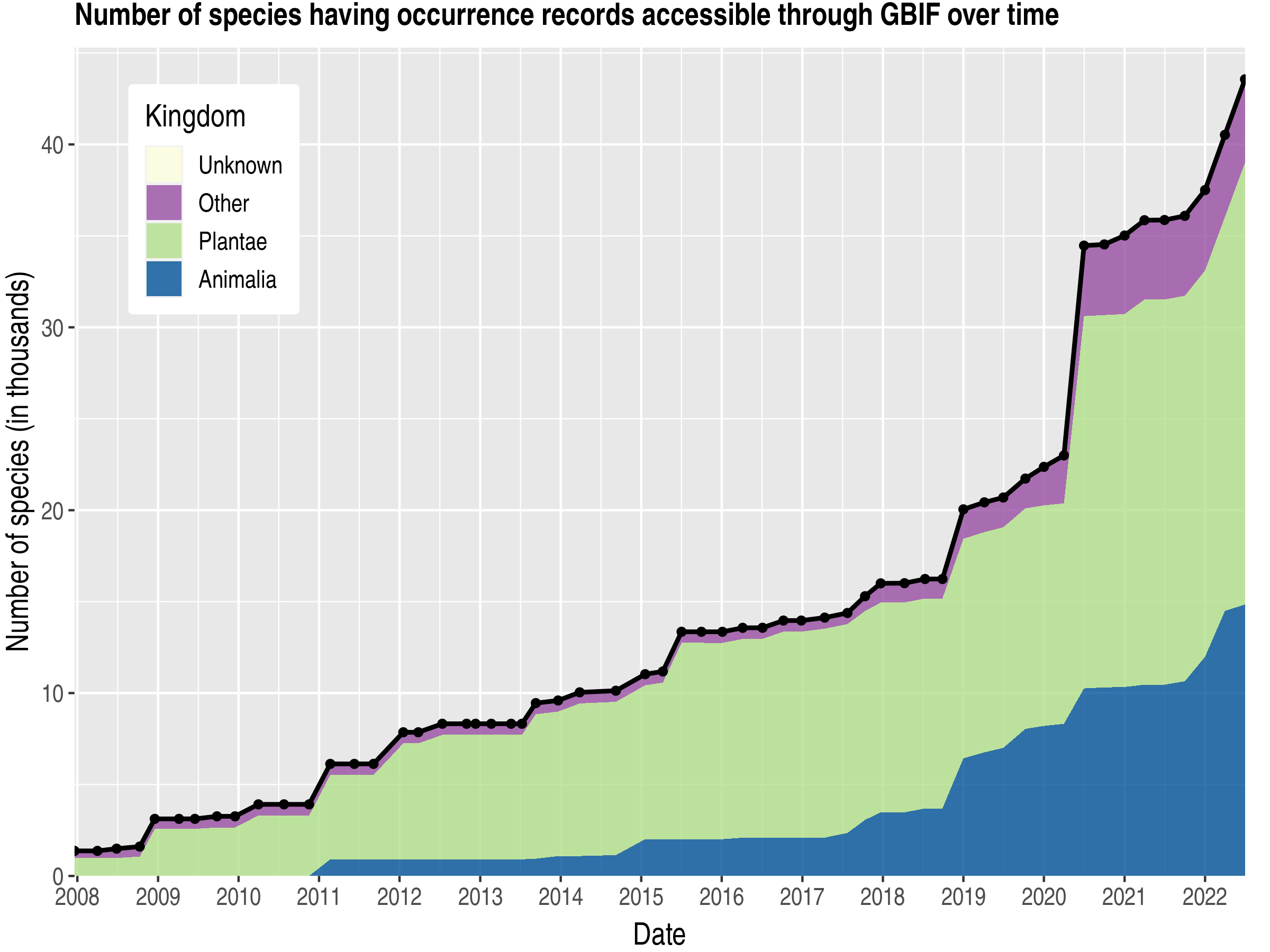 Data trend of species count by kingdom published Portugal