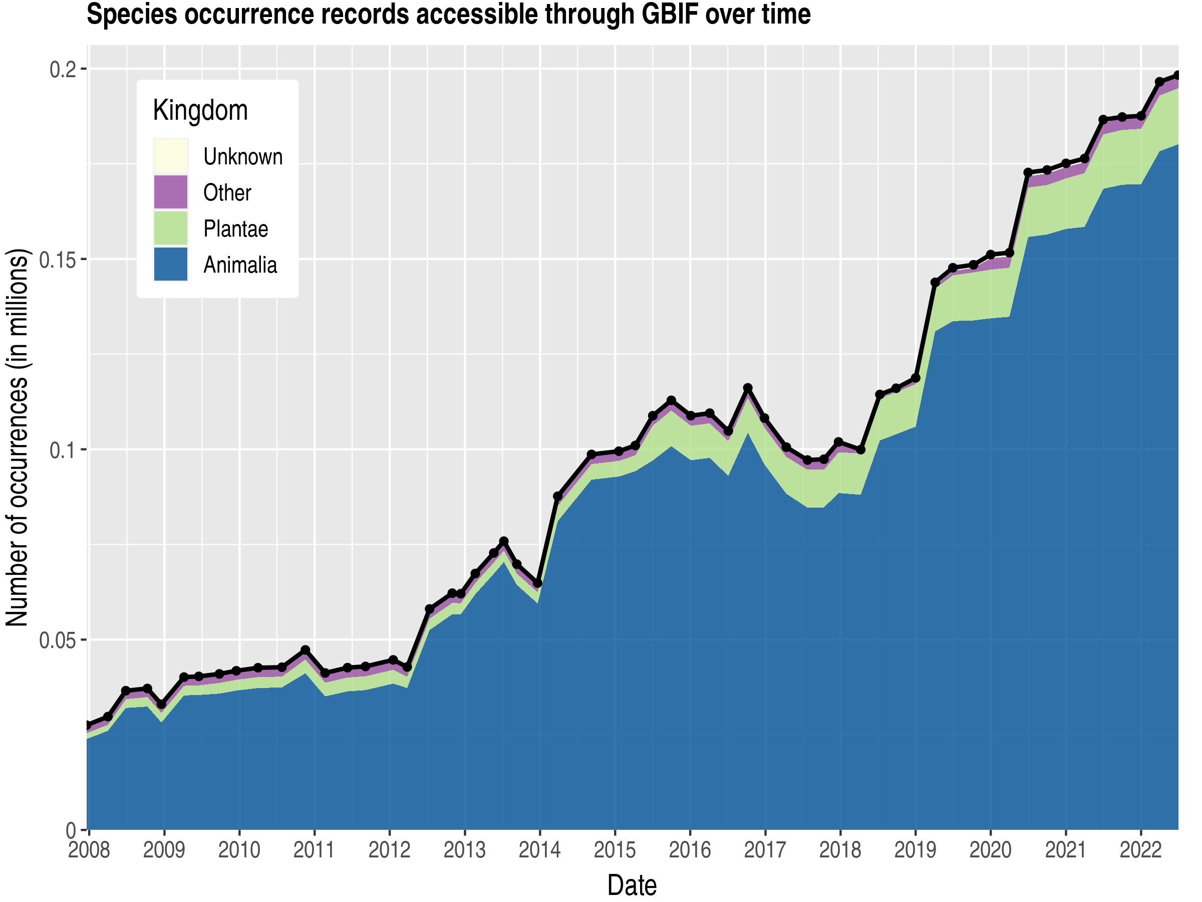 Data trend of records by kingdom about Palau