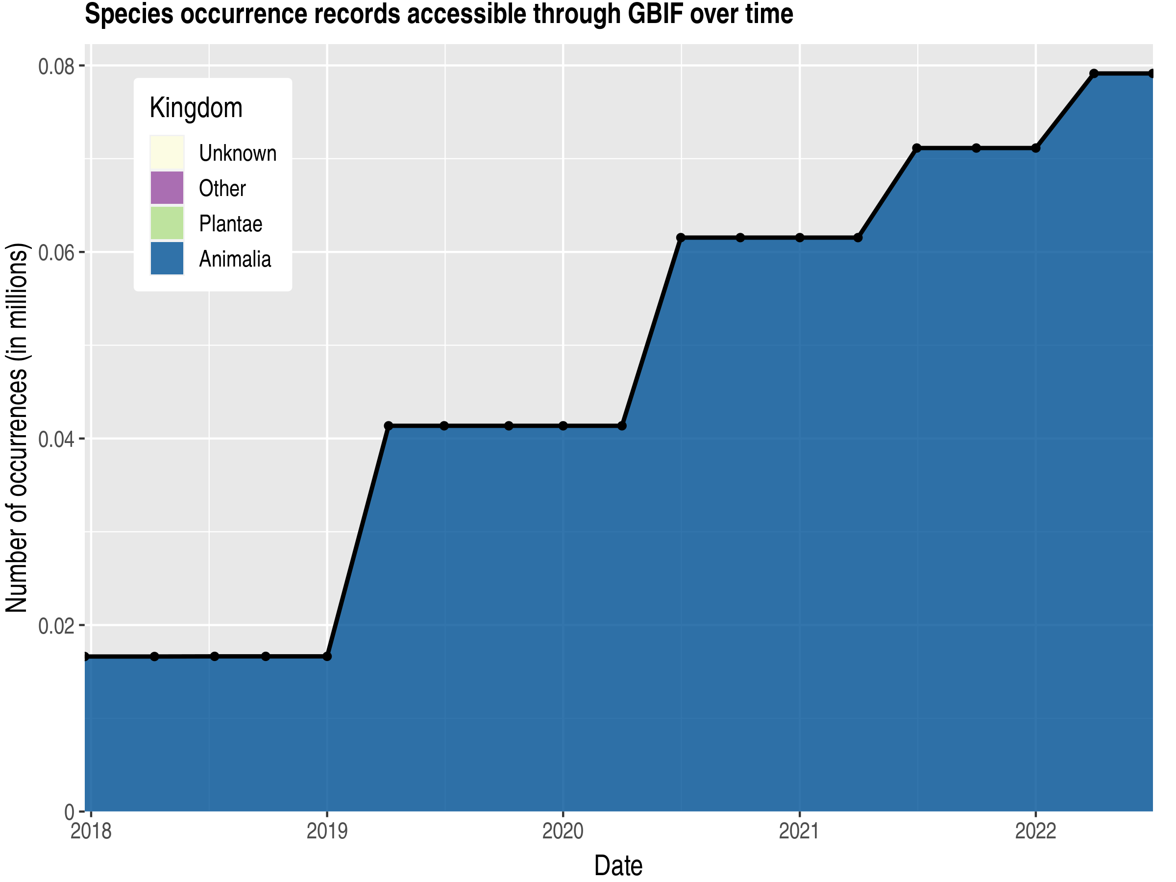 Data trend of records by kingdom published by Palau
