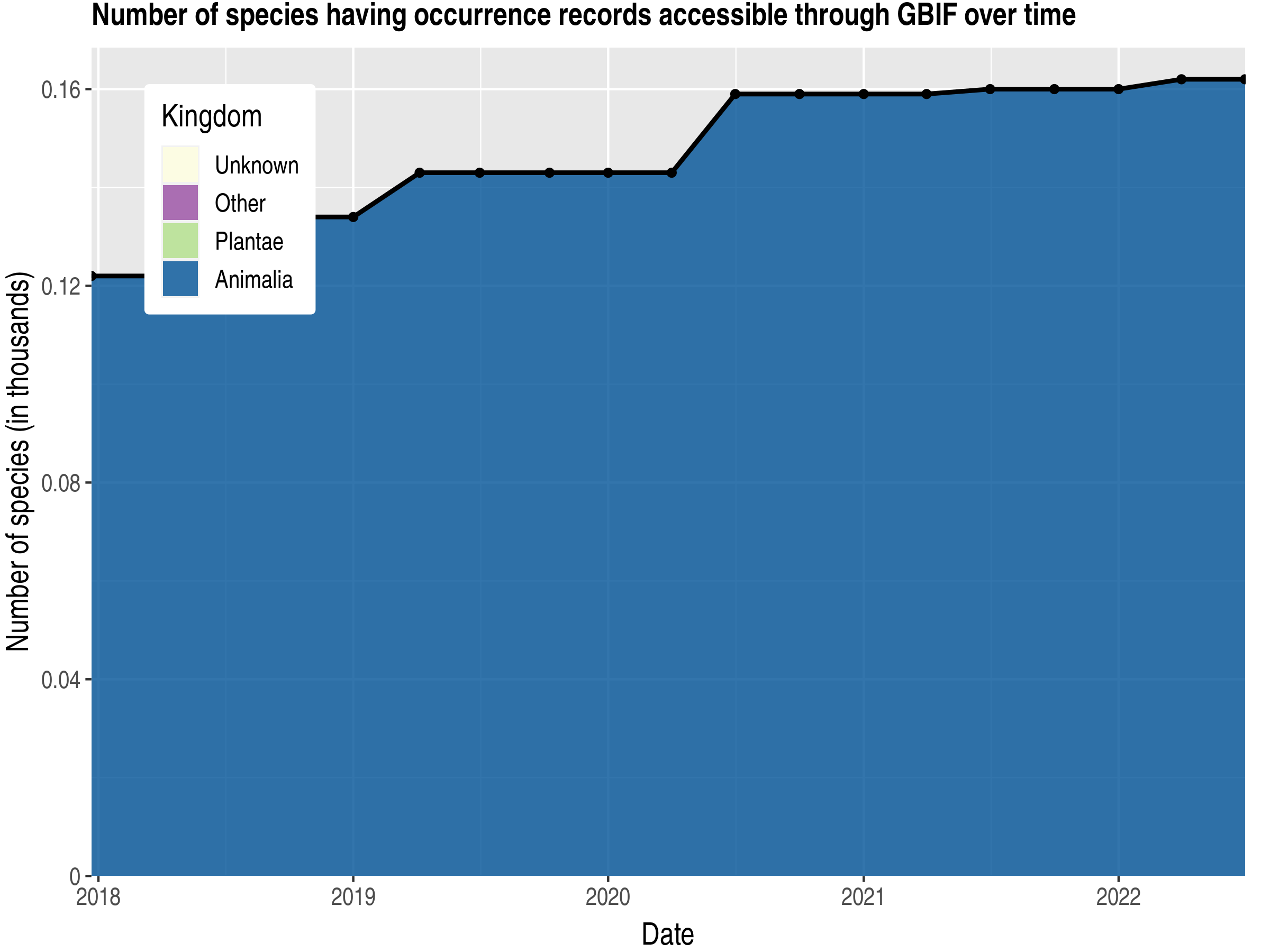 Data trend of species count by kingdom published Palau