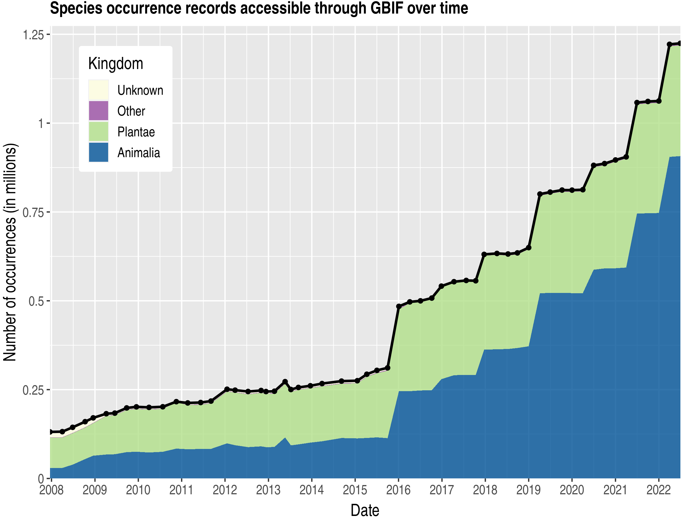 Data trend of records by kingdom about Paraguay