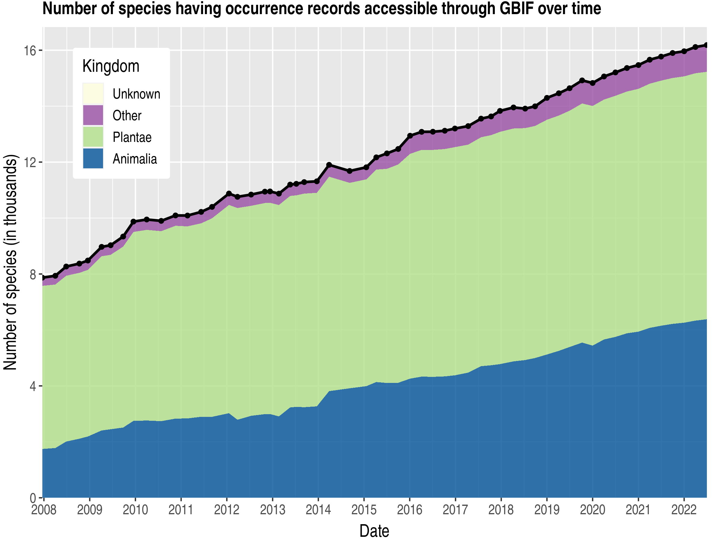 Data trend of species count by kingdom about Paraguay