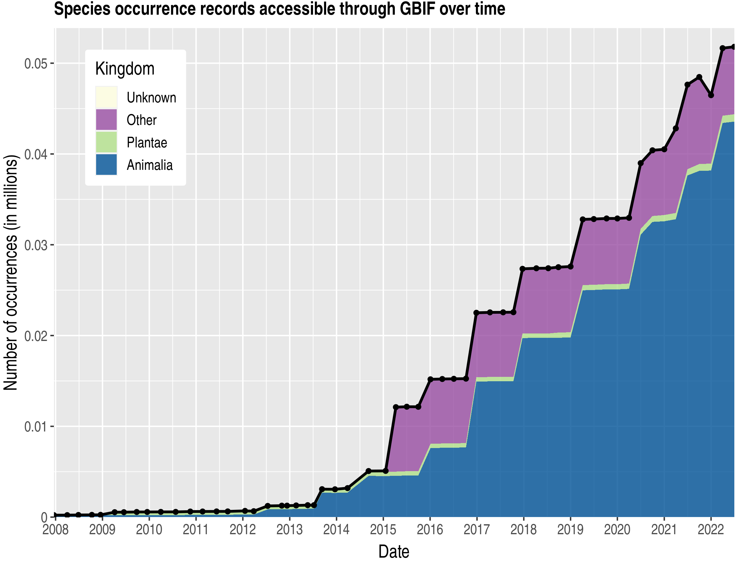 Data trend of records by kingdom about Qatar