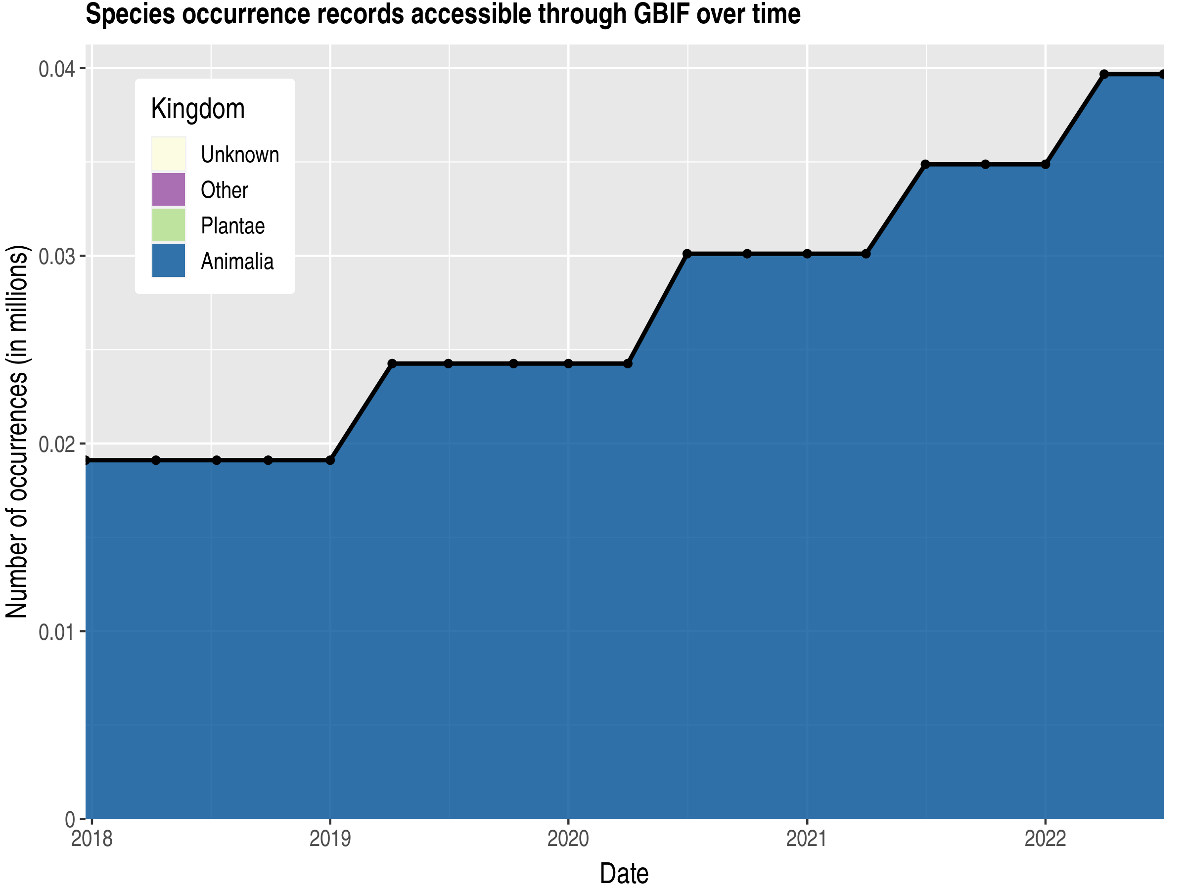 Data trend of records by kingdom published by Qatar