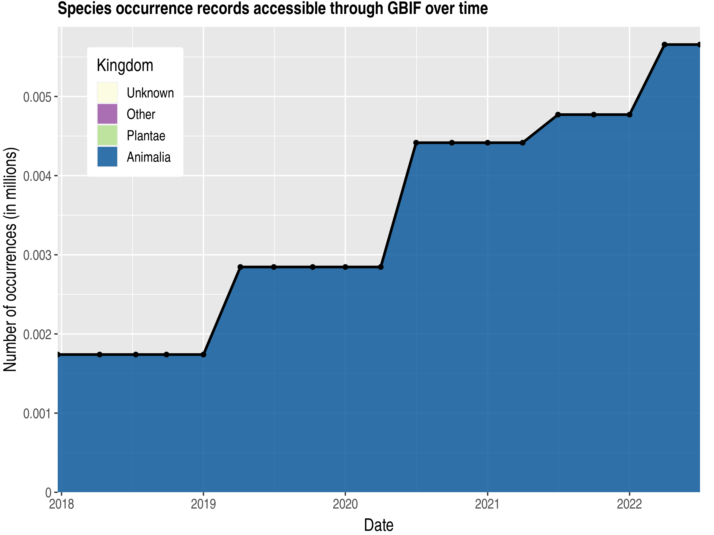 Data trend of records by kingdom published by Réunion