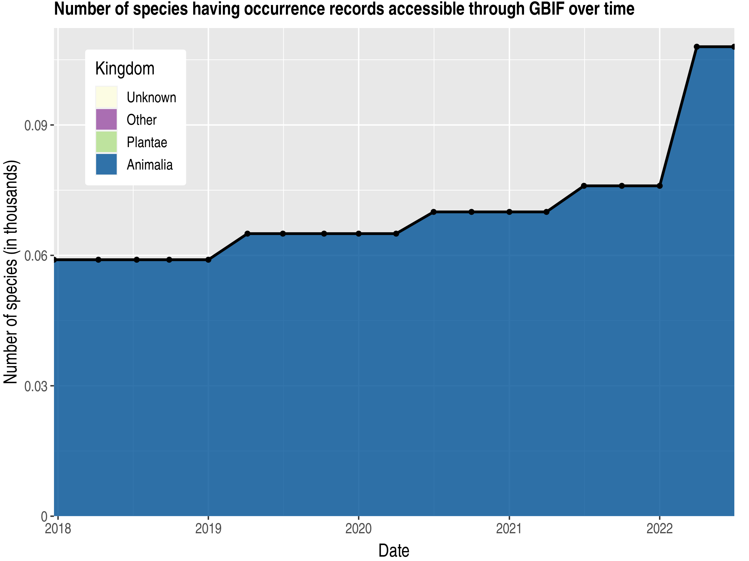 Data trend of species count by kingdom published Réunion