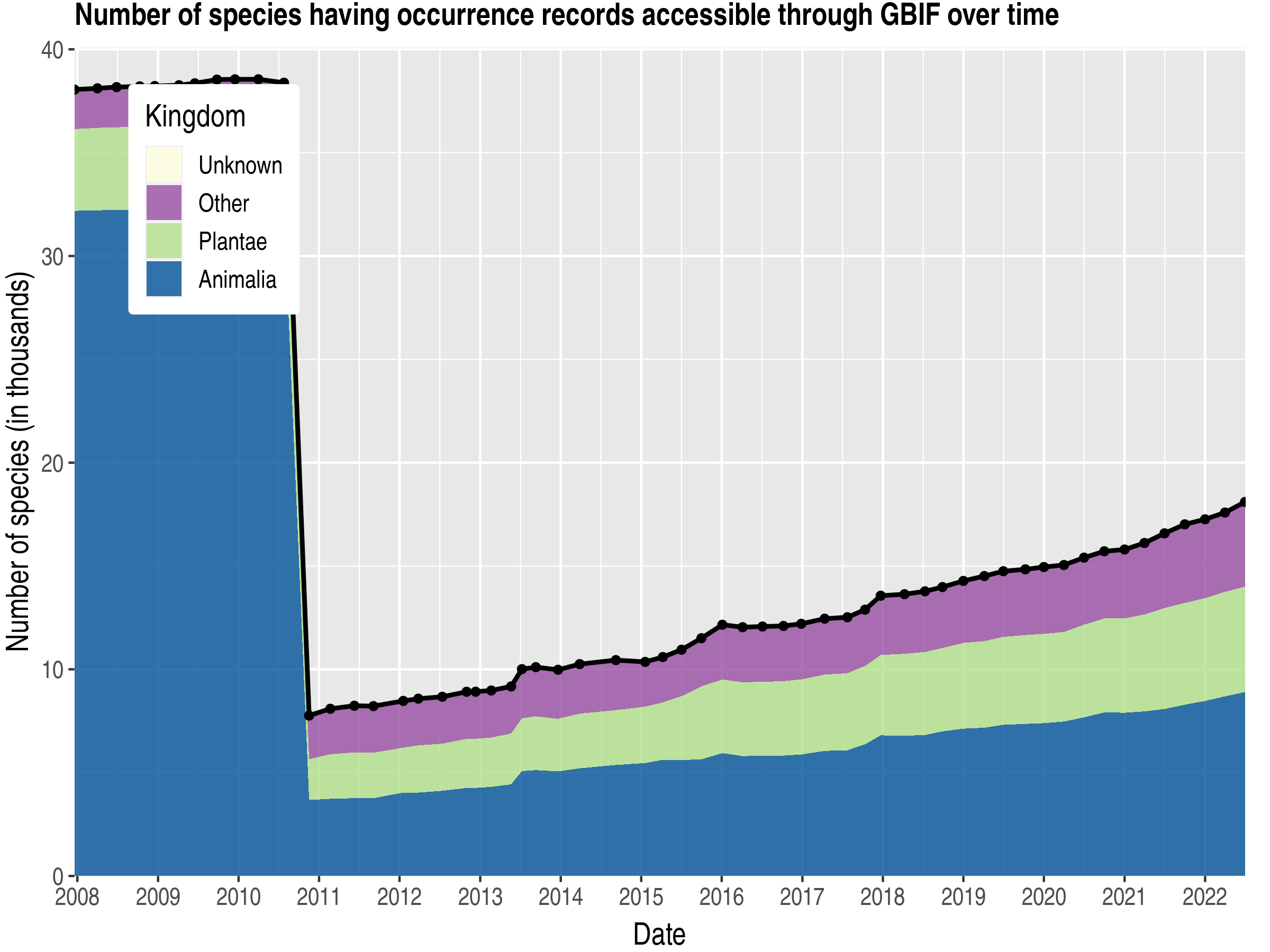 Data trend of species count by kingdom about Romania