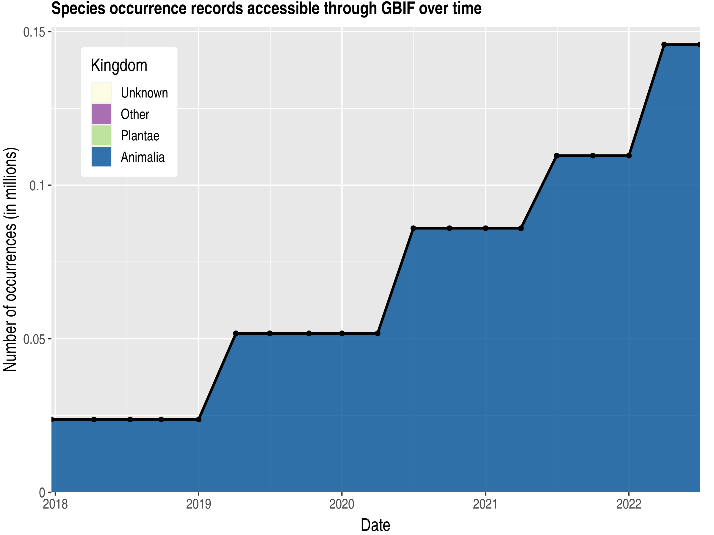 Data trend of records by kingdom published by Romania
