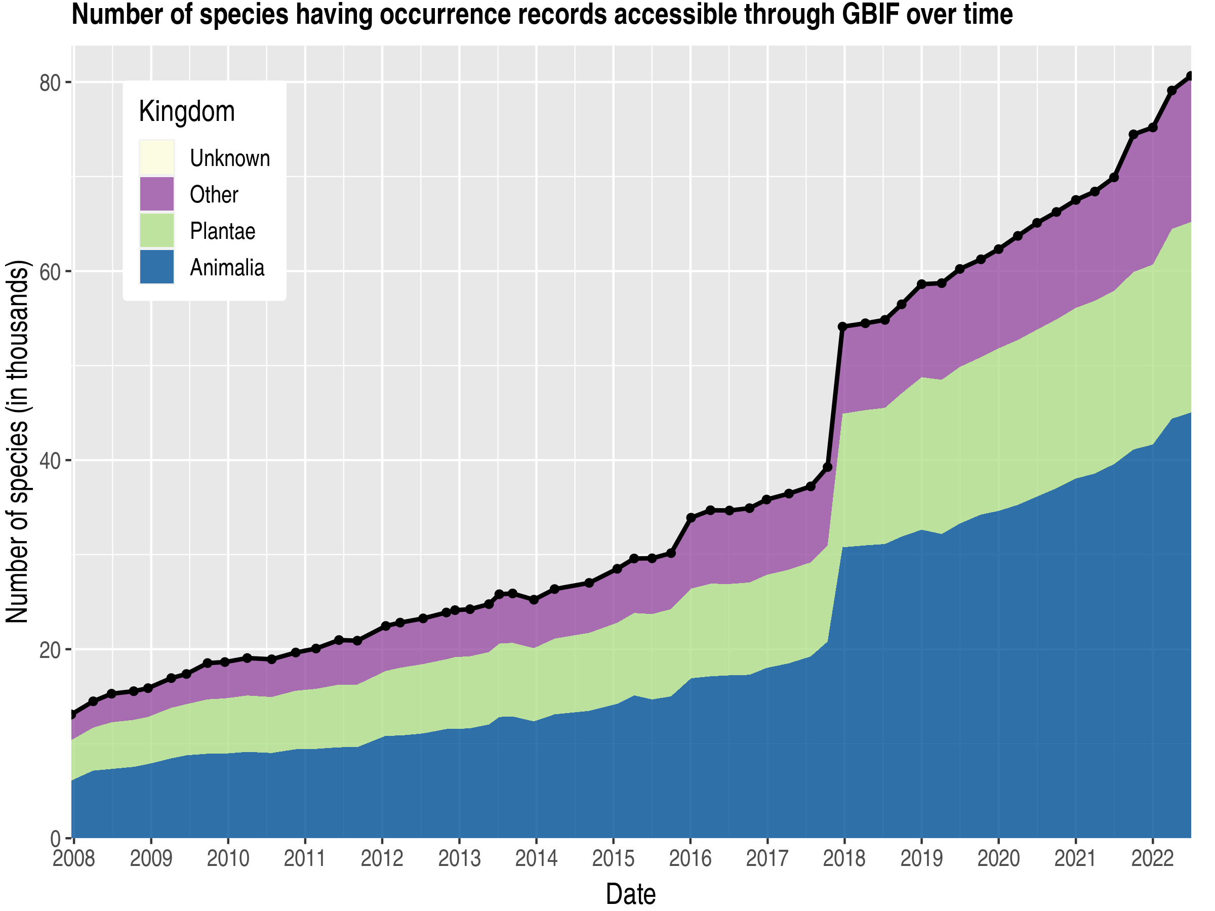 Data trend of species count by kingdom about Russian Federation
