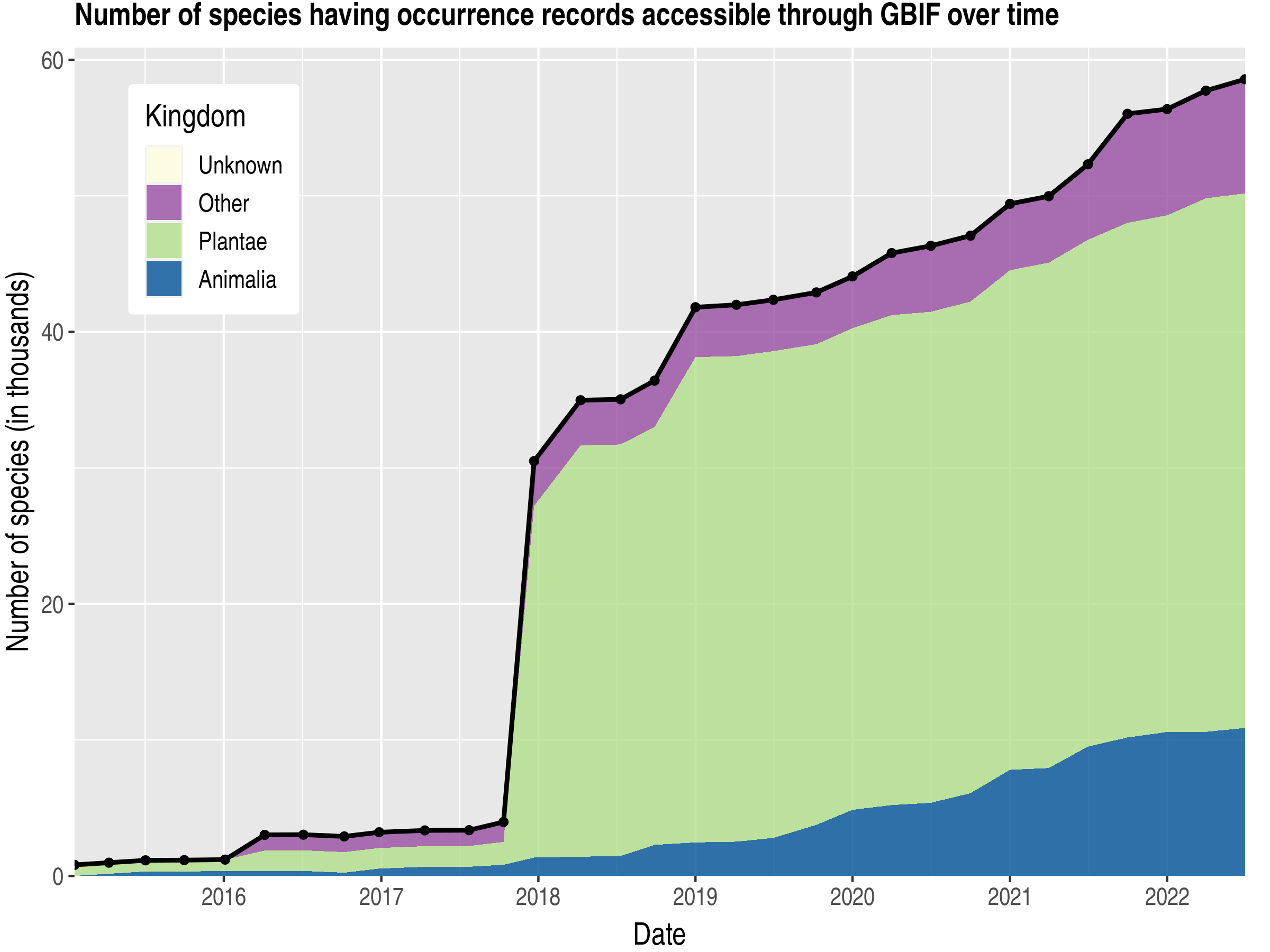 Data trend of species count by kingdom published Russian Federation