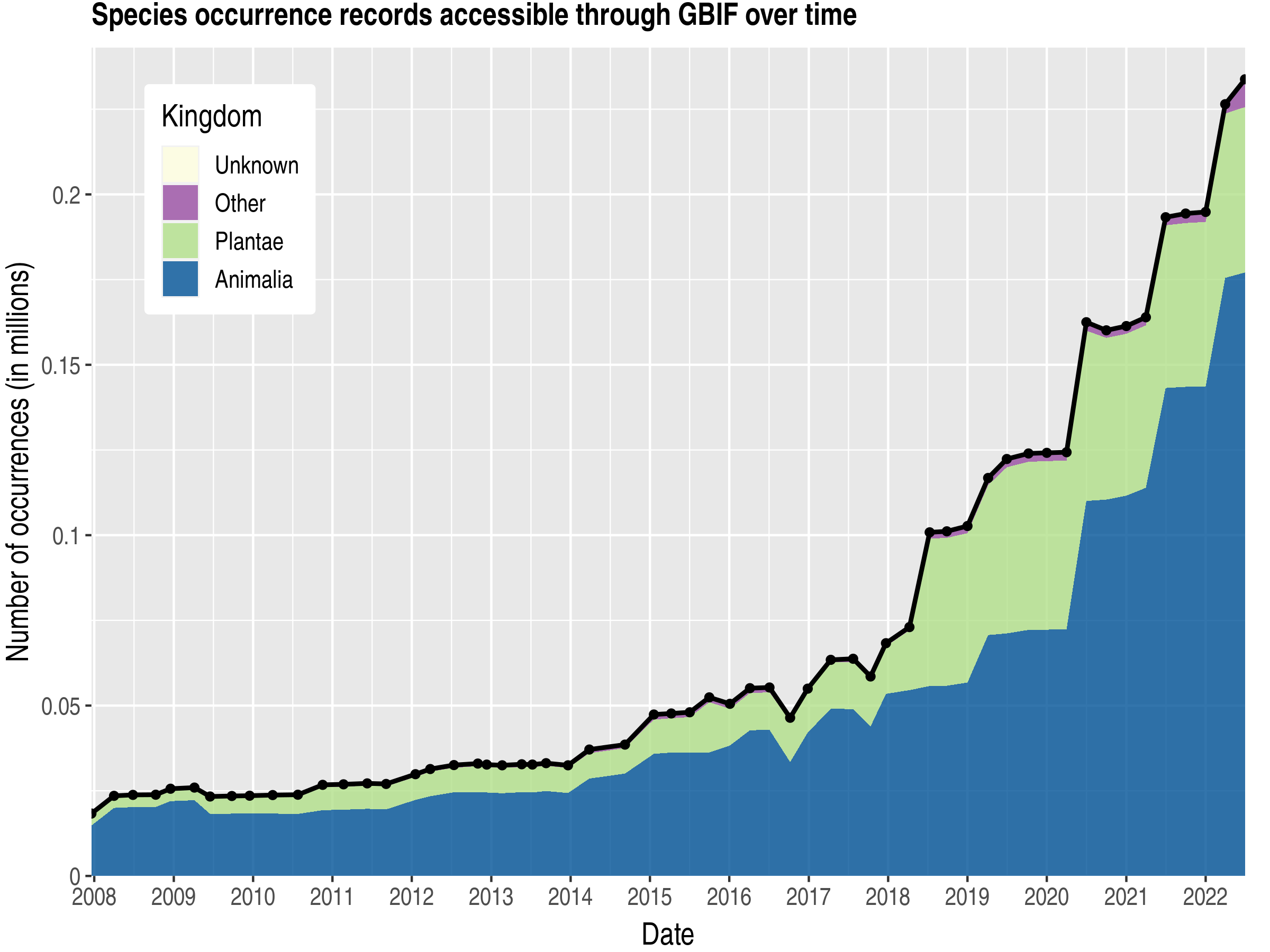 Data trend of records by kingdom about Rwanda