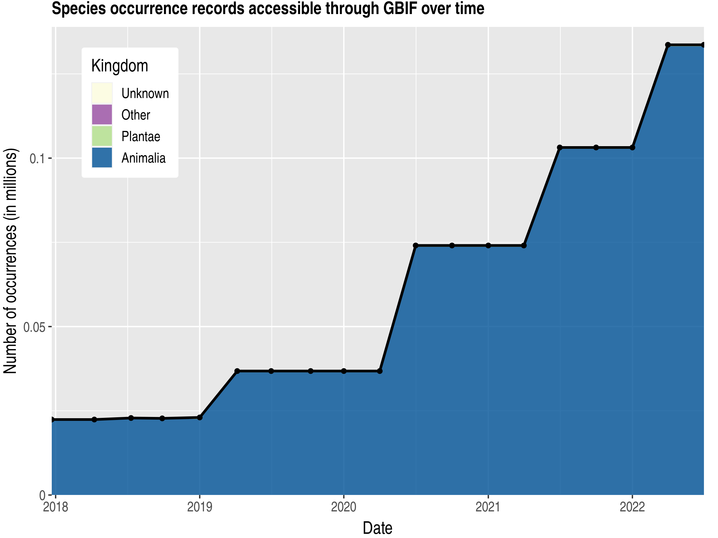 Data trend of records by kingdom published by Rwanda