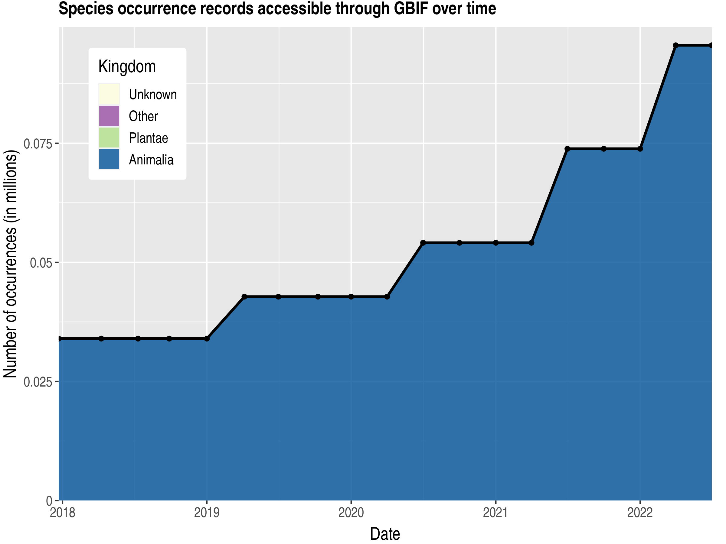Data trend of records by kingdom published by Saudi Arabia