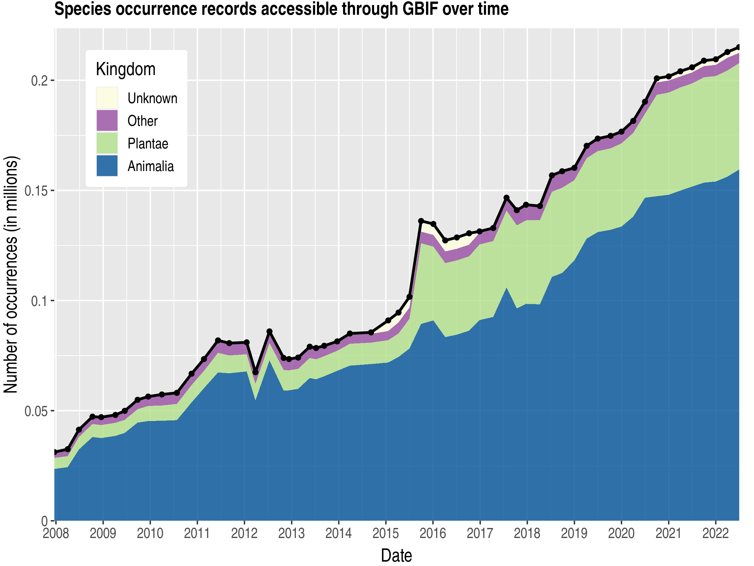 Data trend of records by kingdom about Solomon Islands