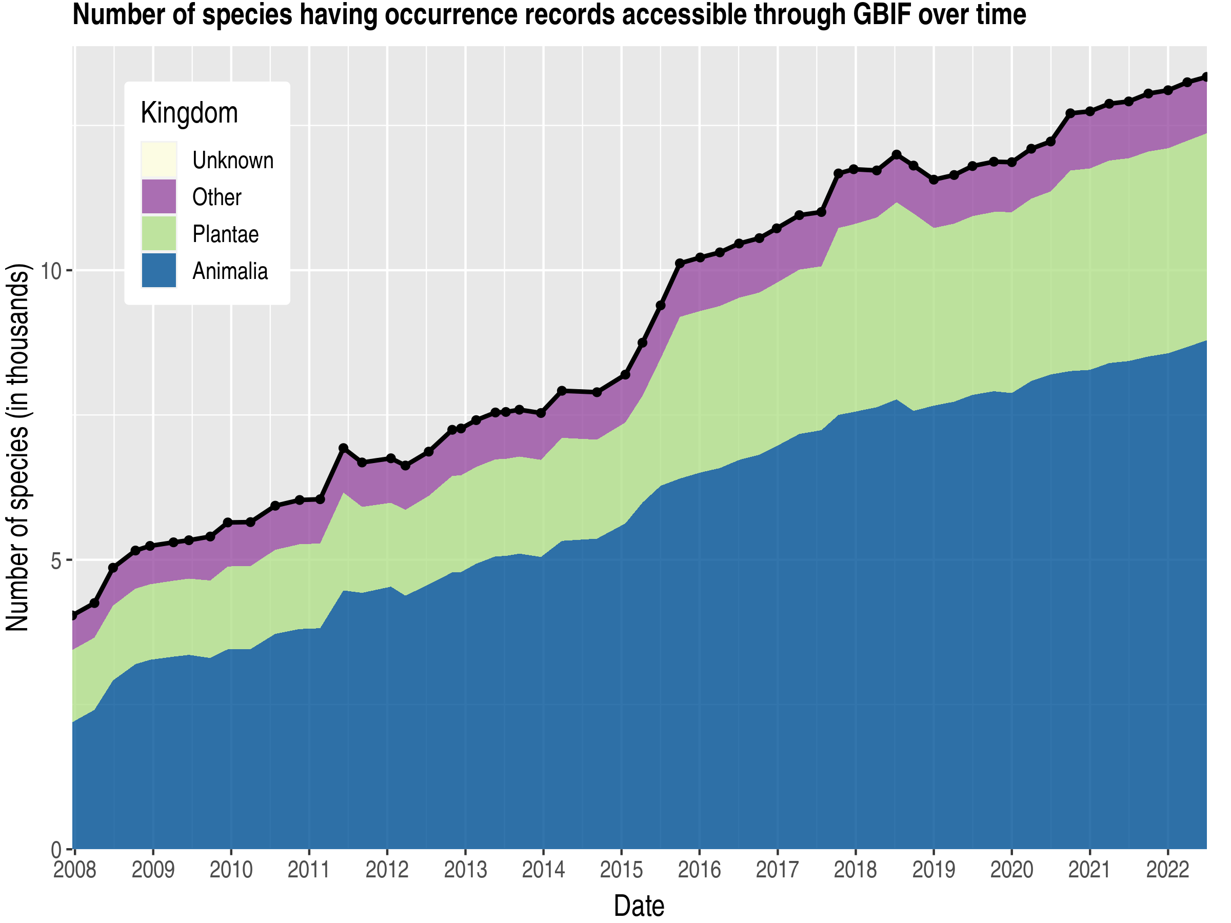 Data trend of species count by kingdom about Solomon Islands