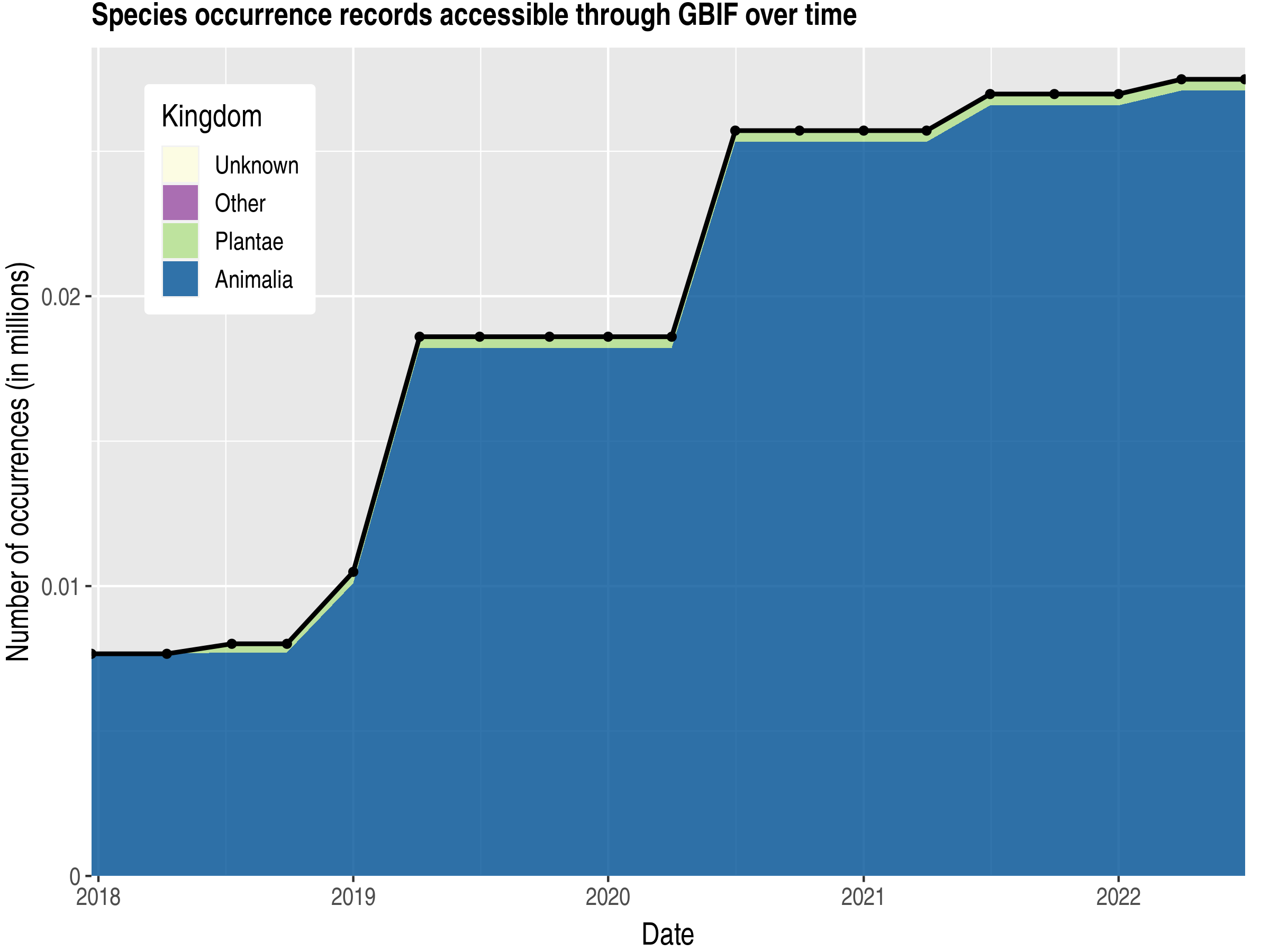 Data trend of records by kingdom published by Solomon Islands