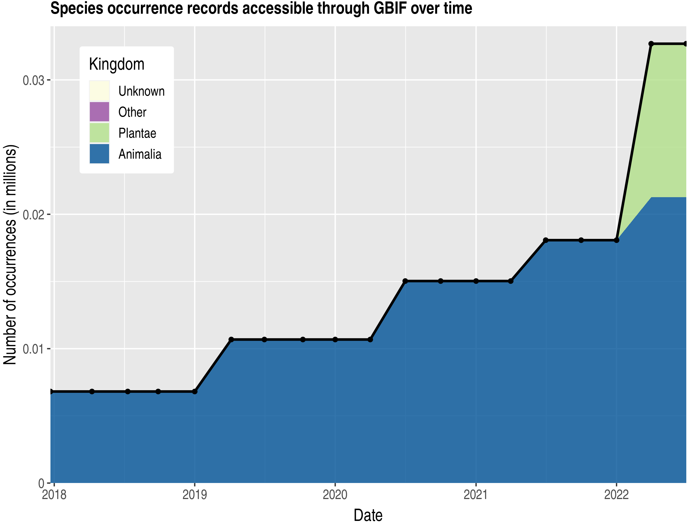 Data trend of records by kingdom published by Seychelles
