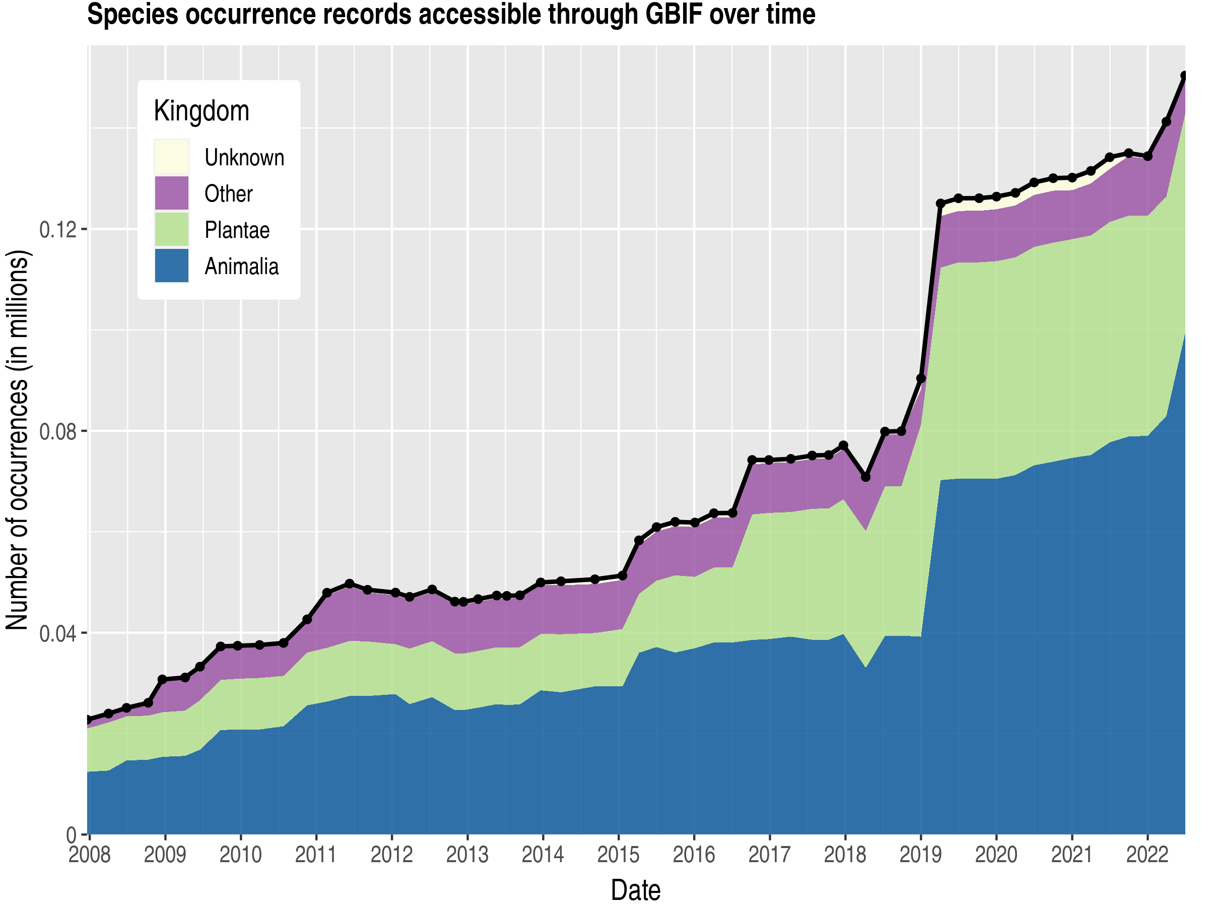Data trend of records by kingdom about Sudan