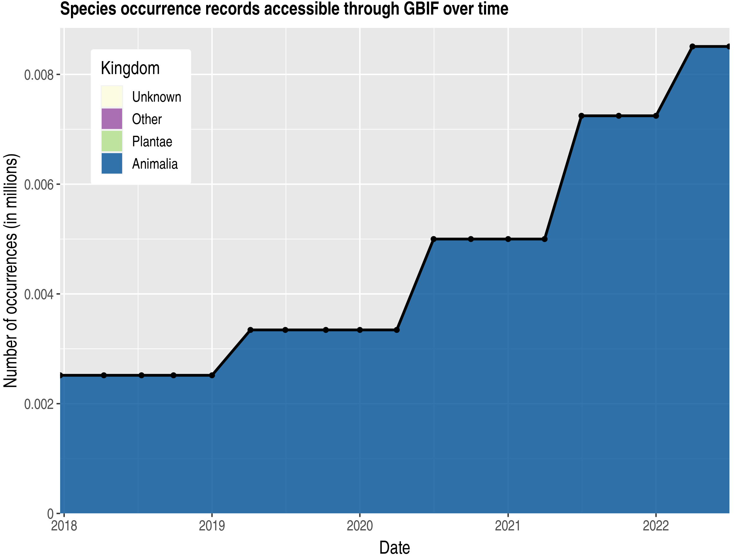 Data trend of records by kingdom published by Sudan