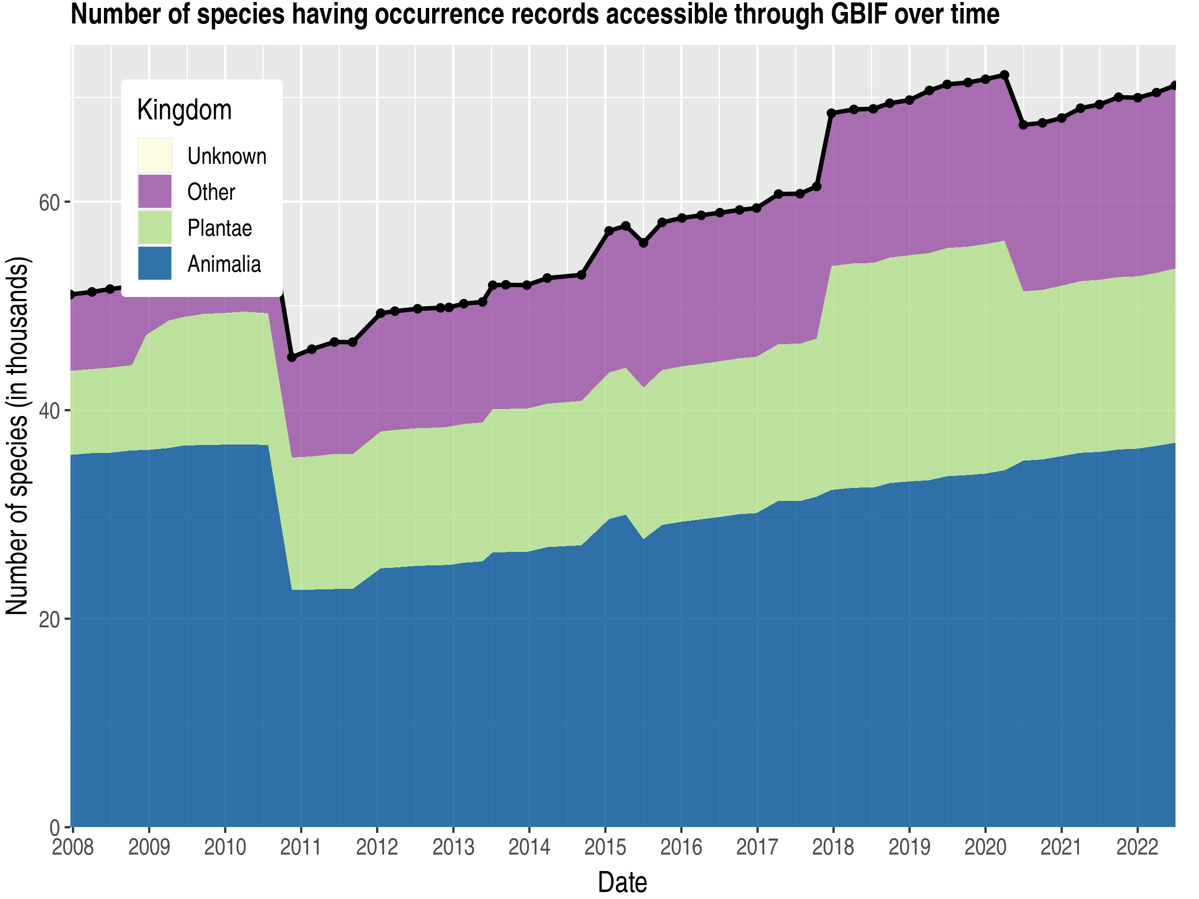 Data trend of species count by kingdom about Sweden