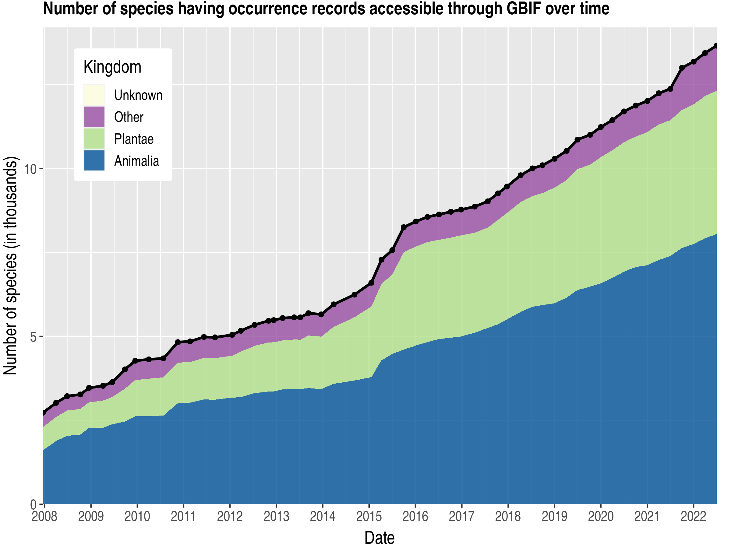 Data trend of species count by kingdom about Singapore