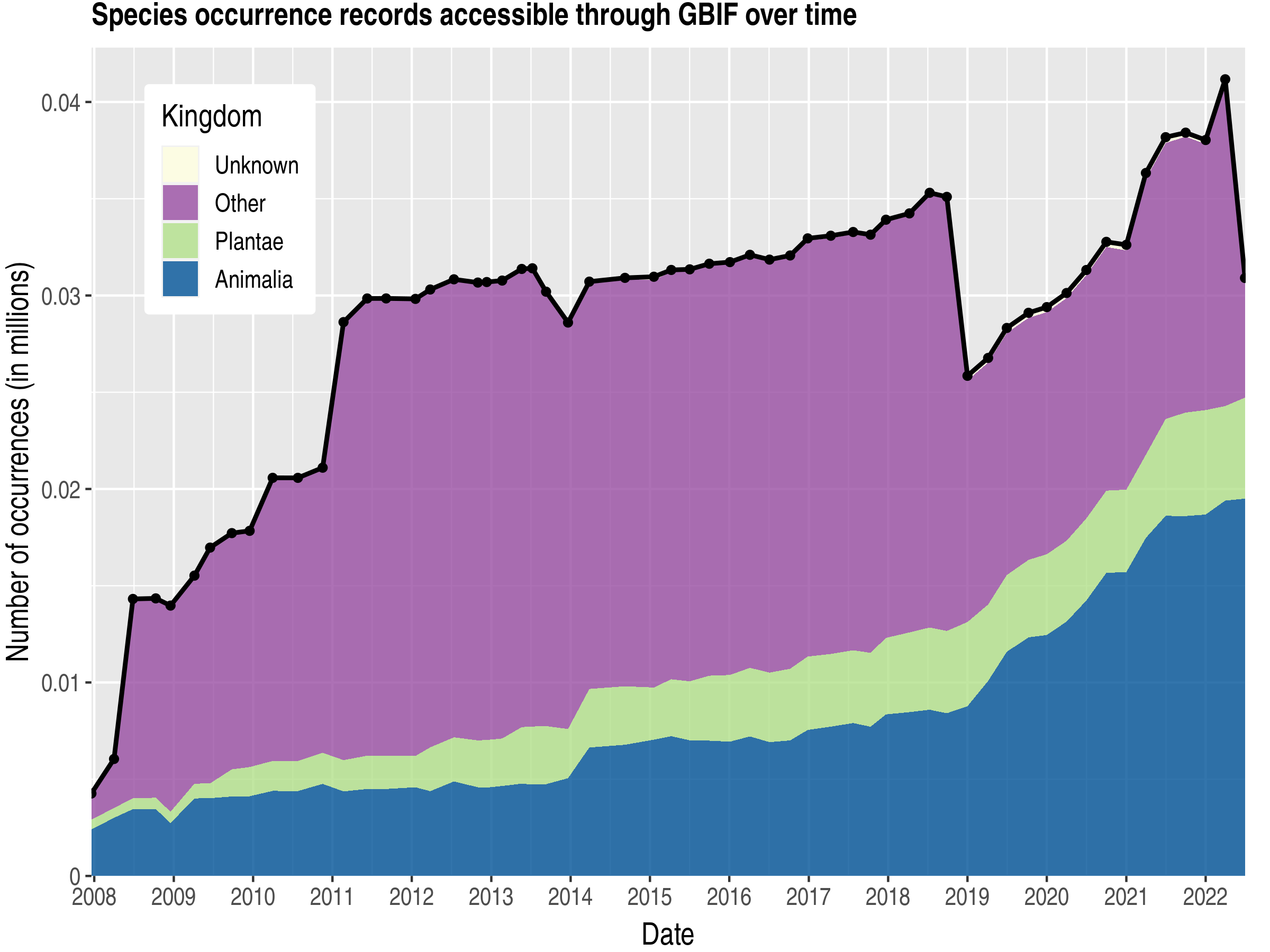 Data trend of records by kingdom about Saint Helena, Ascension and Tristan da Cunha