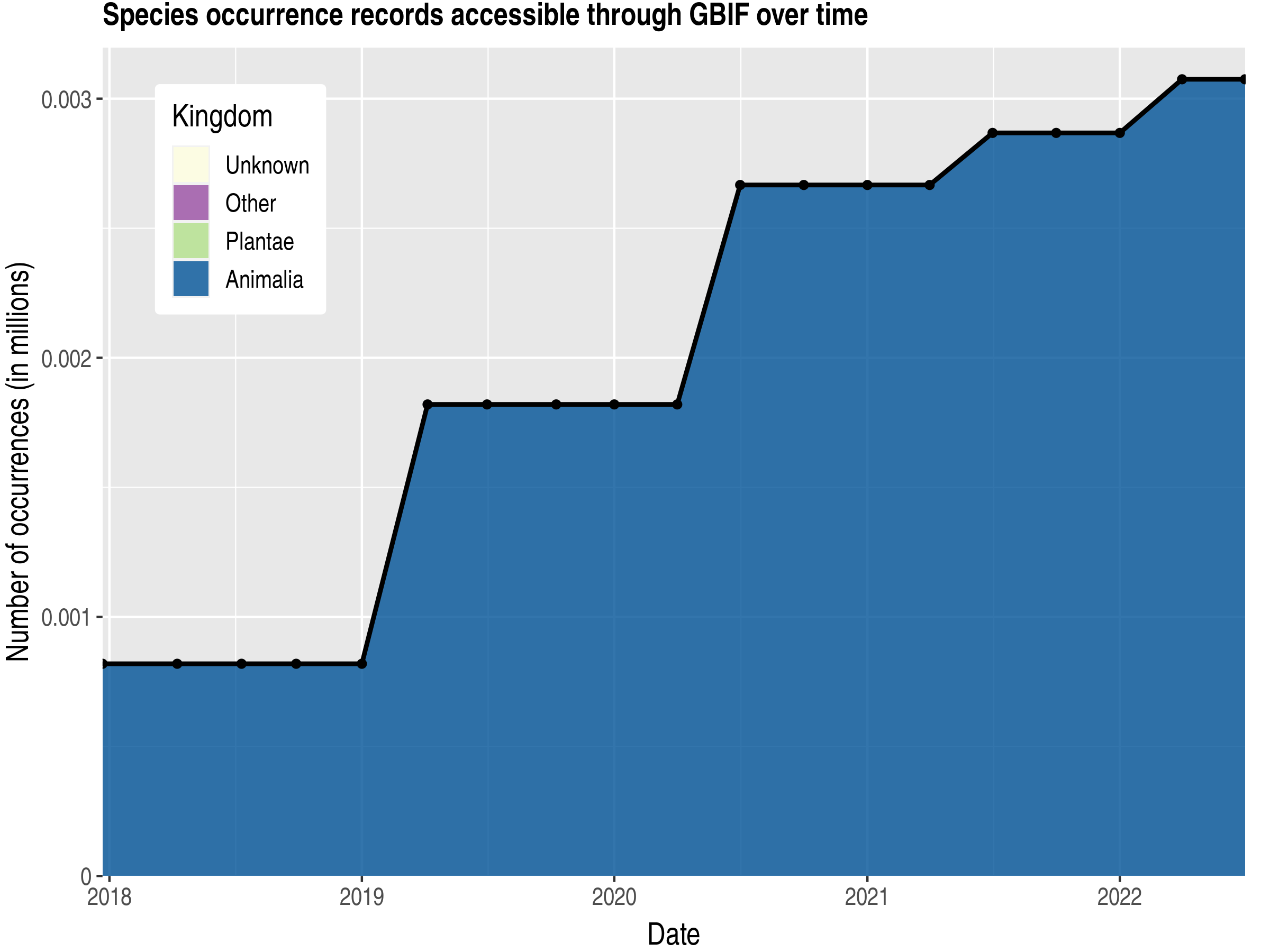 Data trend of records by kingdom published by Saint Helena, Ascension and Tristan da Cunha