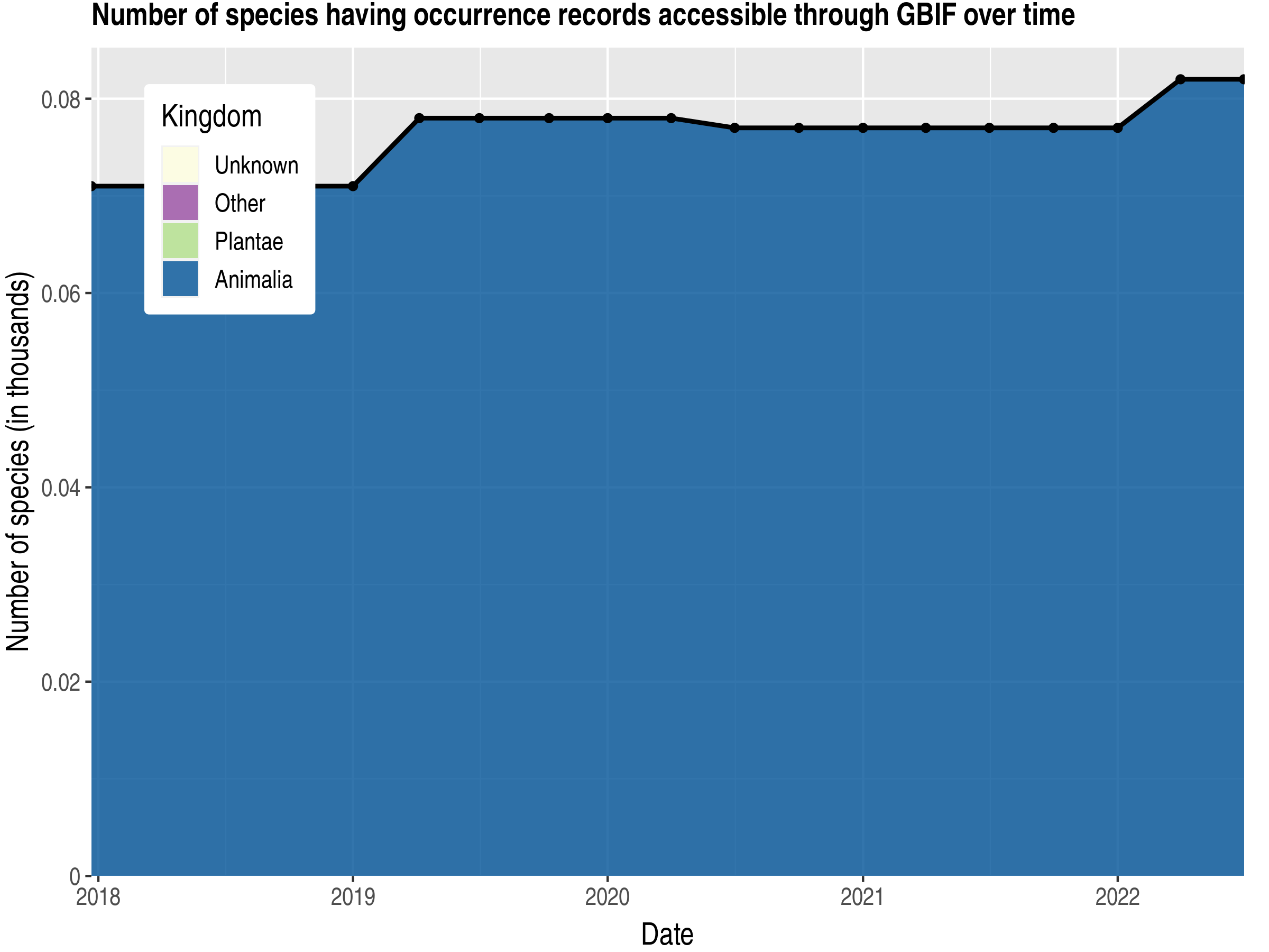 Data trend of species count by kingdom published Saint Helena, Ascension and Tristan da Cunha