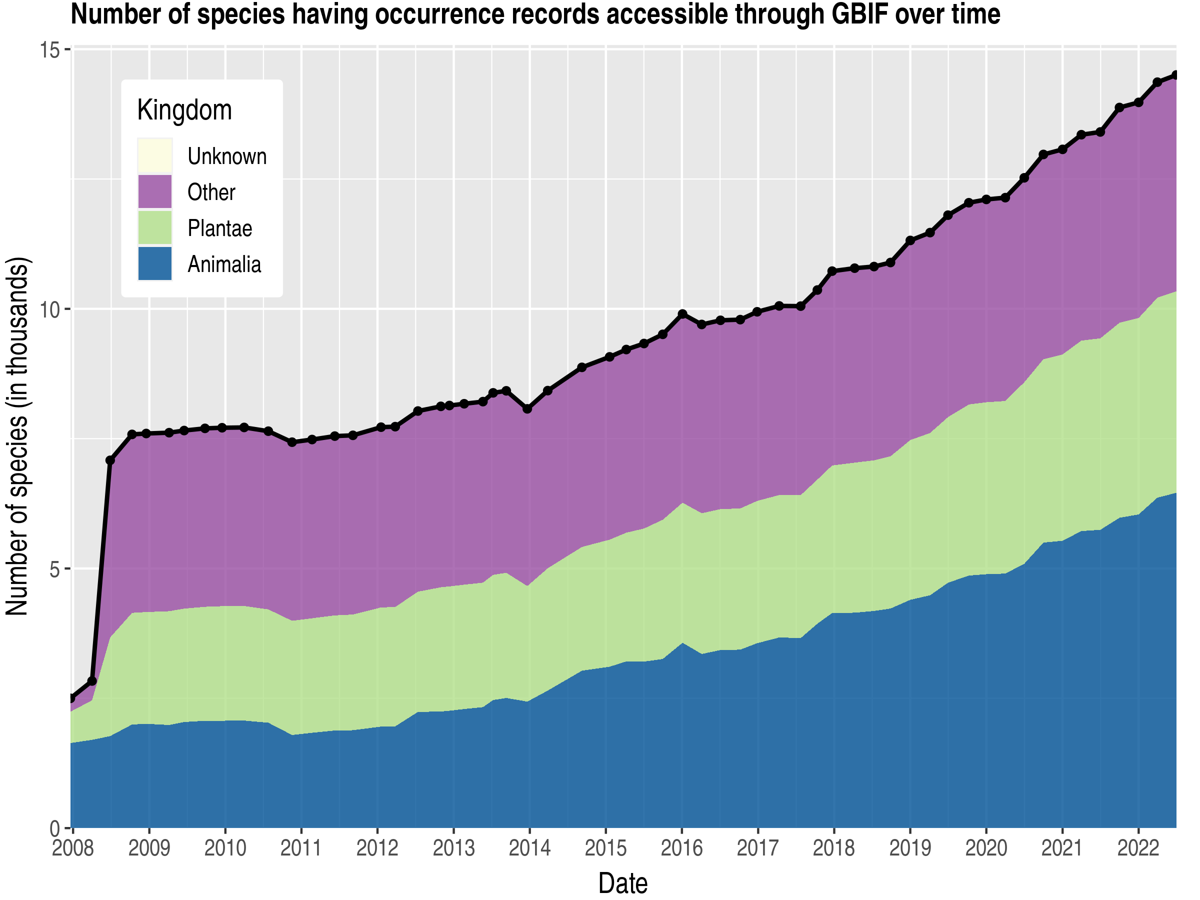 Data trend of species count by kingdom about Slovenia
