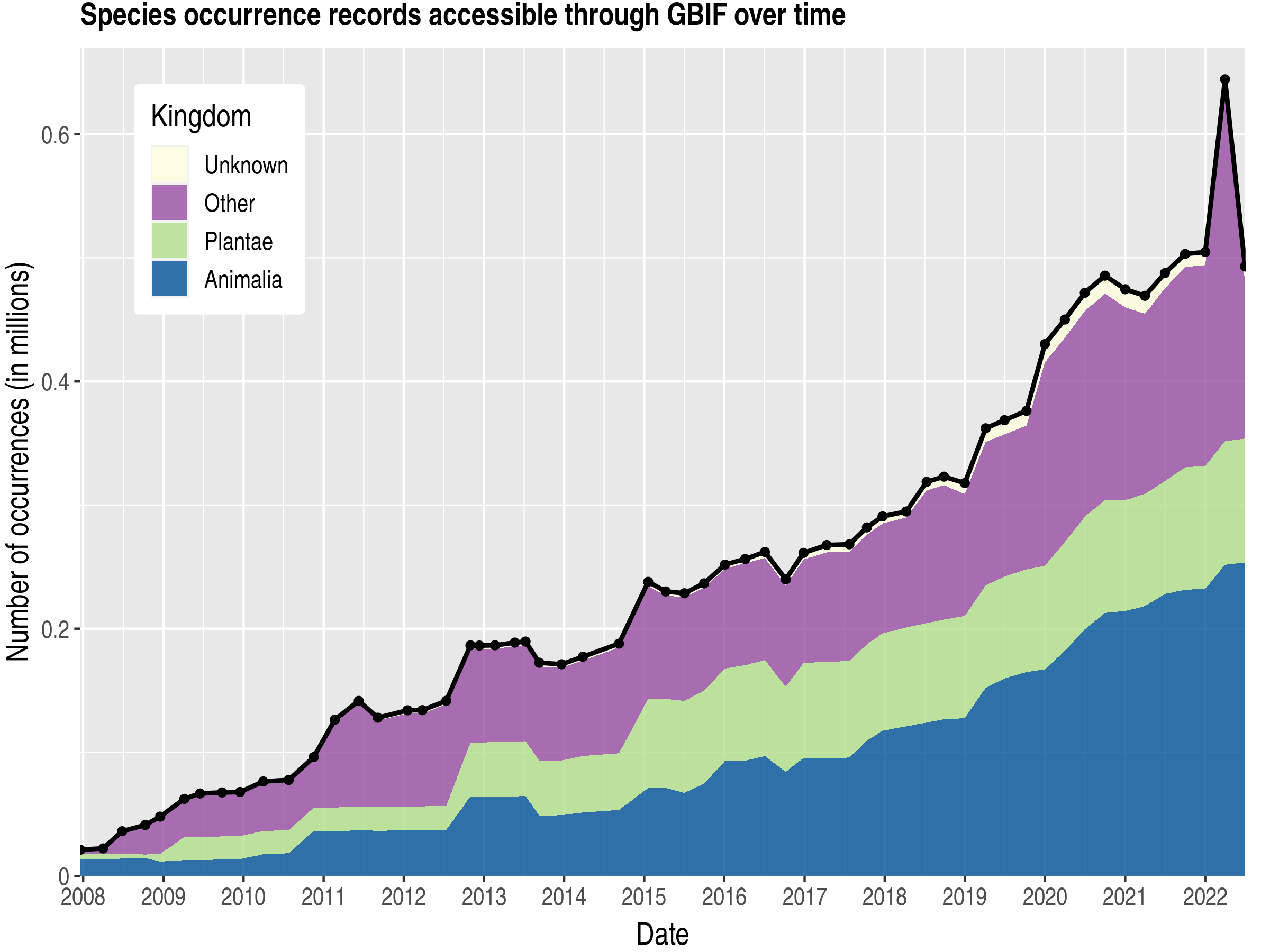 Data trend of records by kingdom about Svalbard and Jan Mayen