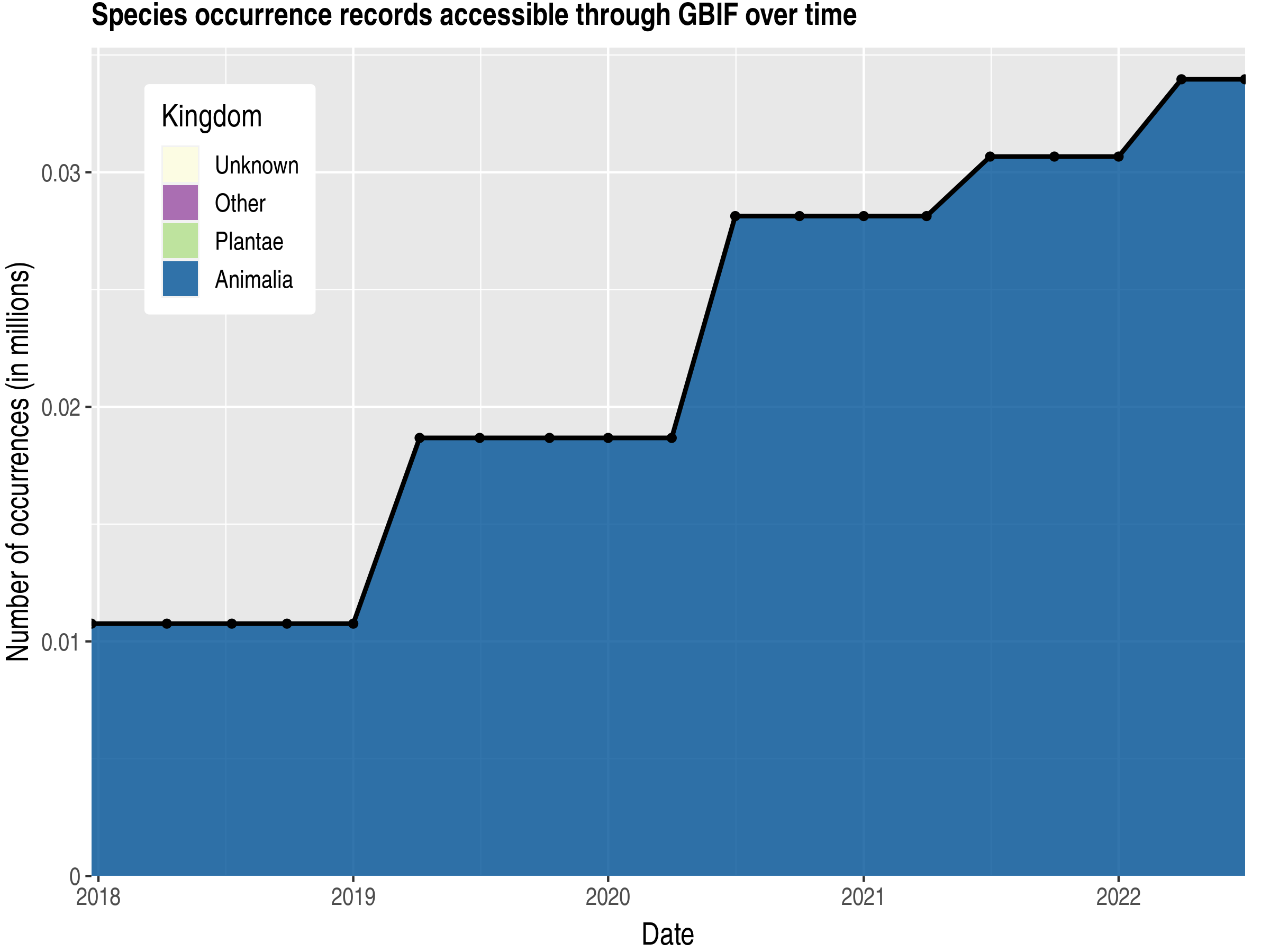 Data trend of records by kingdom published by Svalbard and Jan Mayen