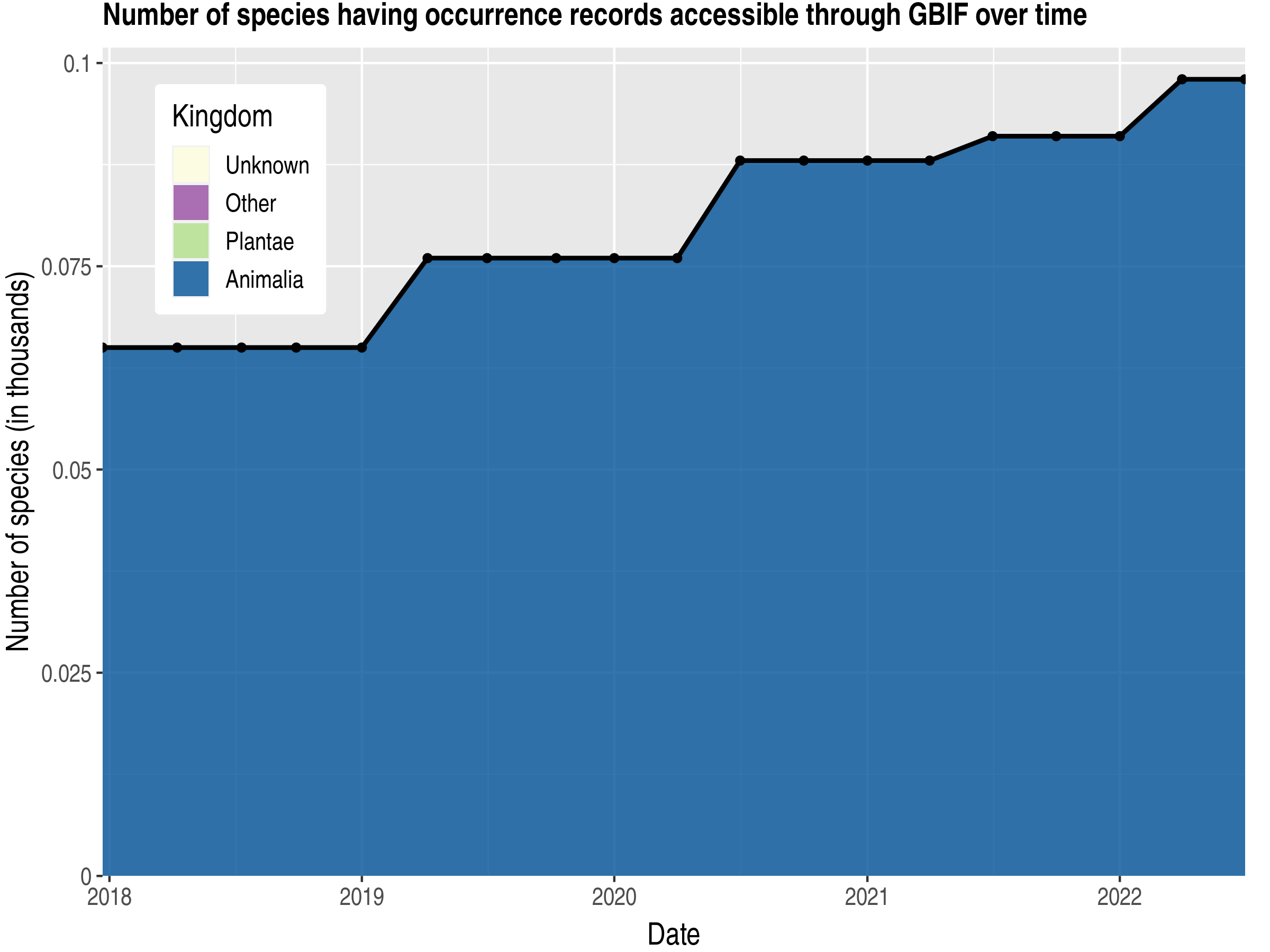 Data trend of species count by kingdom published Svalbard and Jan Mayen