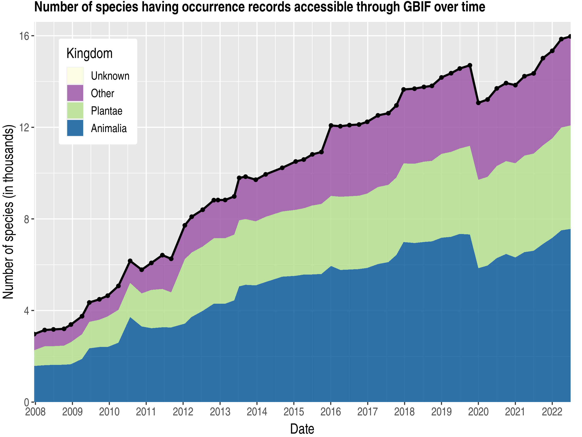 Data trend of species count by kingdom about Slovakia