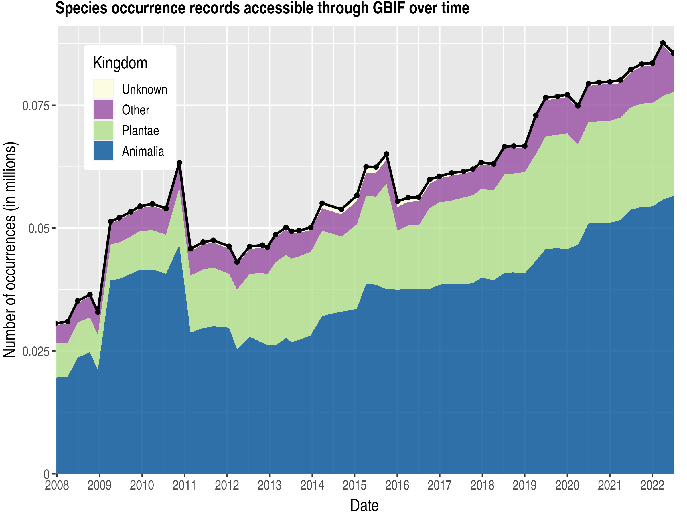 Data trend of records by kingdom about Sierra Leone