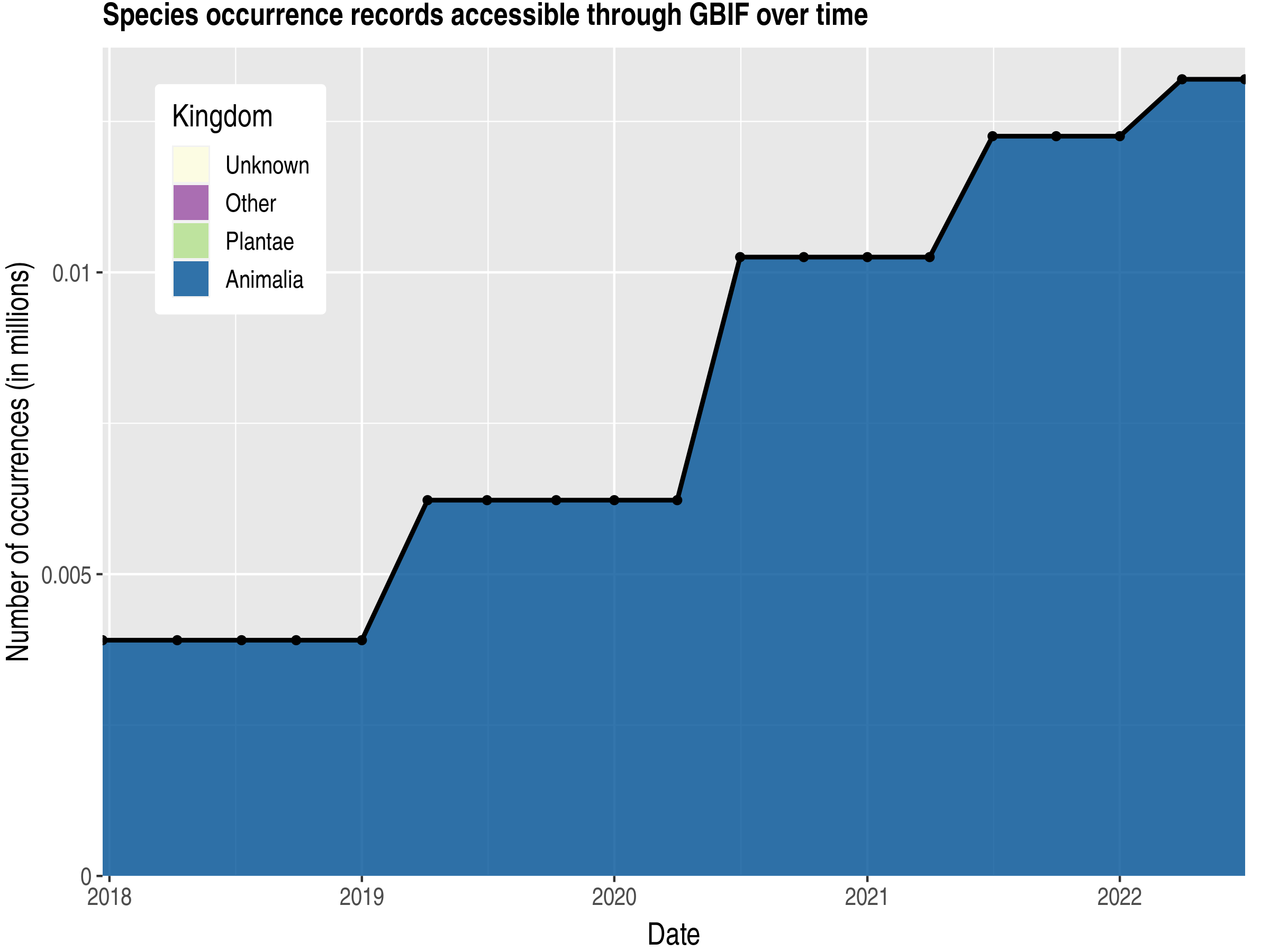 Data trend of records by kingdom published by Sierra Leone